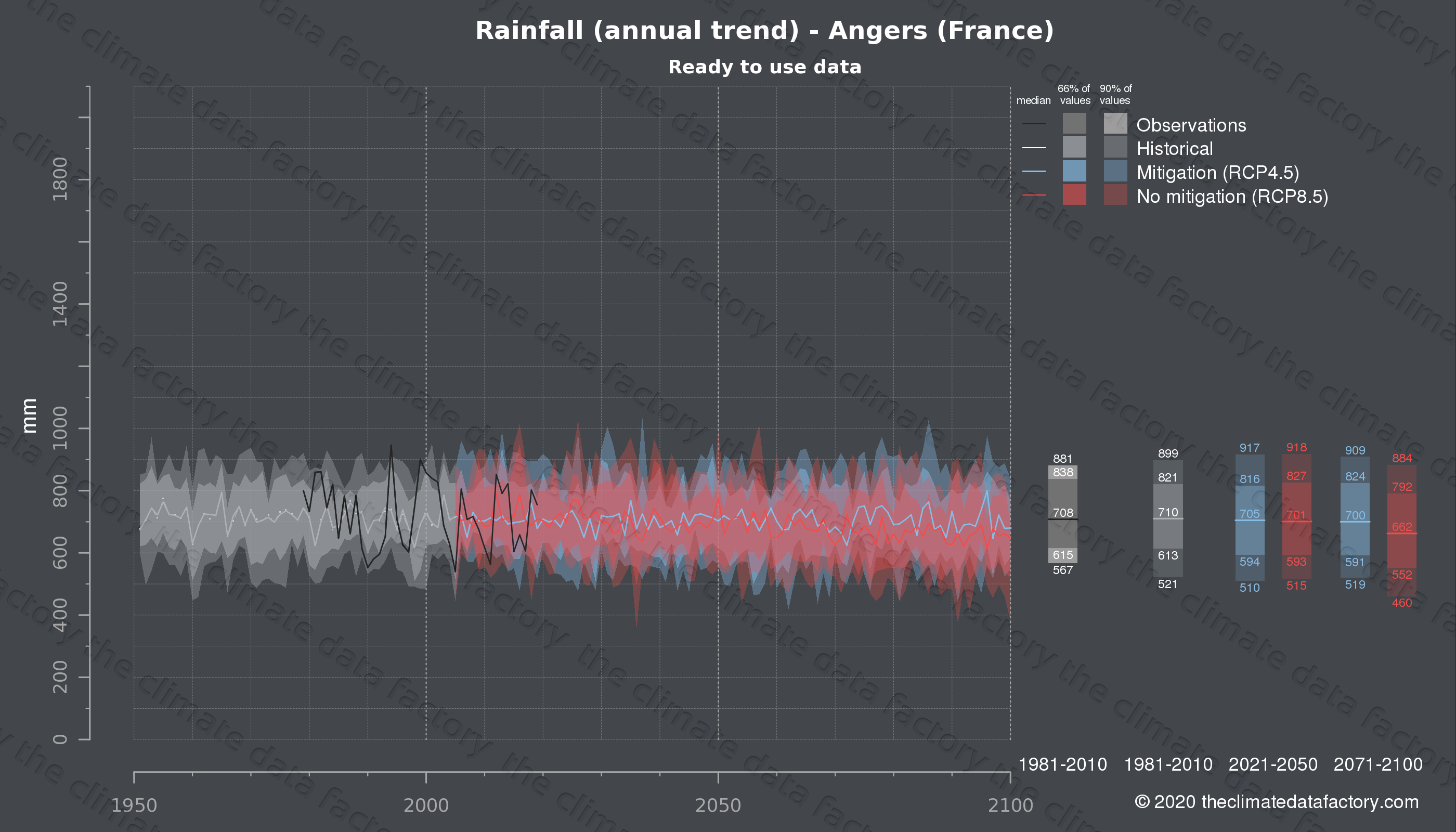 Graphic of projected rainfall for Angers (France) under two climate change mitigation policy scenarios (RCP4.5, RCP8.5). Represented climate data are processed (bias-adjusted and quality controlled) data from IPCC models. https://theclimatedatafactory.com