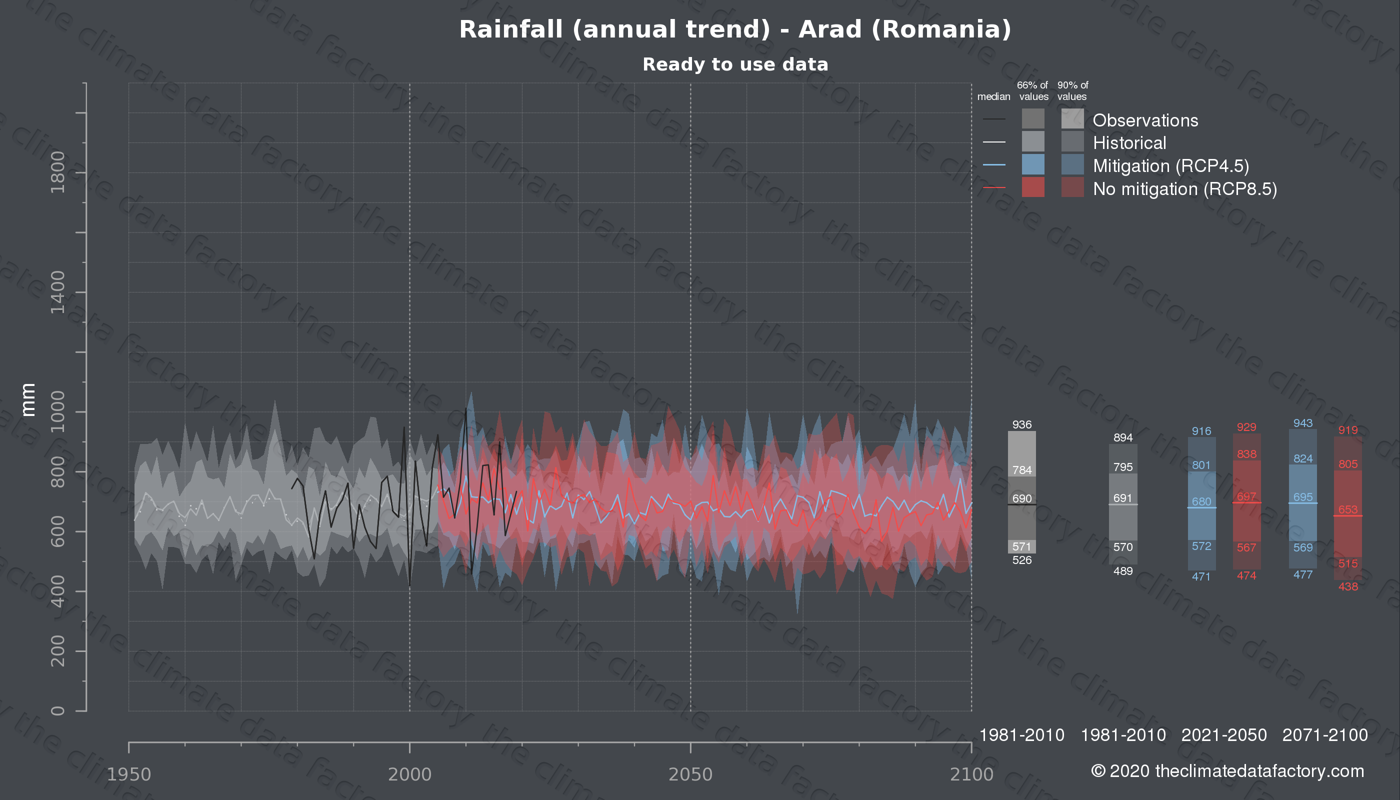 Graphic of projected rainfall for Arad (Romania) under two climate change mitigation policy scenarios (RCP4.5, RCP8.5). Represented climate data are processed (bias-adjusted and quality controlled) data from IPCC models. https://theclimatedatafactory.com