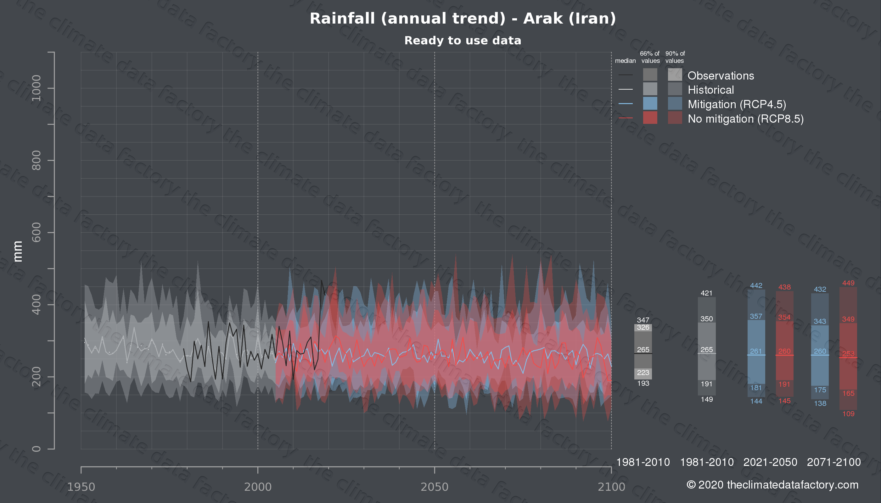 Graphic of projected rainfall for Arak (Iran) under two climate change mitigation policy scenarios (RCP4.5, RCP8.5). Represented climate data are processed (bias-adjusted and quality controlled) data from IPCC models. https://theclimatedatafactory.com