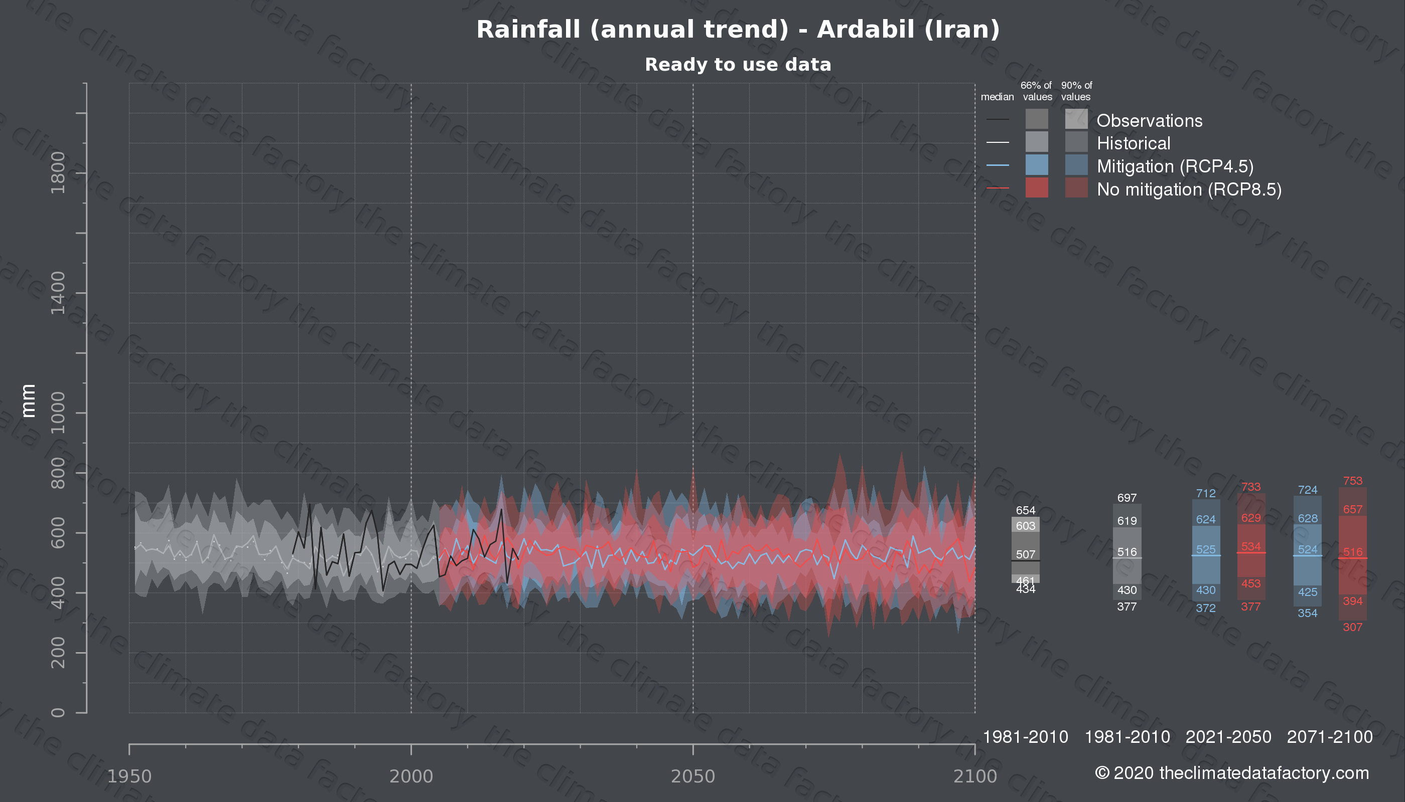 Graphic of projected rainfall for Ardabil (Iran) under two climate change mitigation policy scenarios (RCP4.5, RCP8.5). Represented climate data are processed (bias-adjusted and quality controlled) data from IPCC models. https://theclimatedatafactory.com