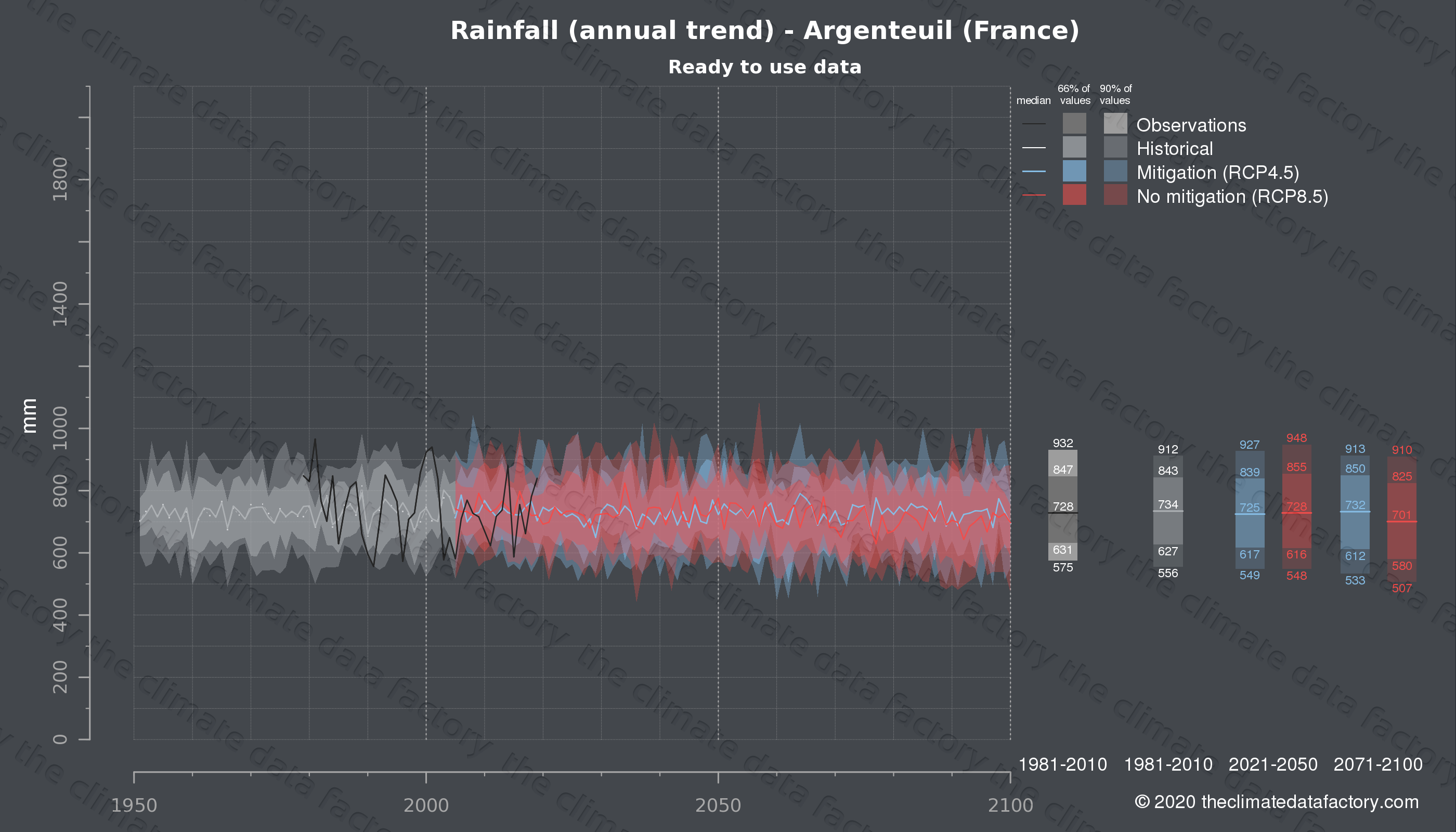 Graphic of projected rainfall for Argenteuil (France) under two climate change mitigation policy scenarios (RCP4.5, RCP8.5). Represented climate data are processed (bias-adjusted and quality controlled) data from IPCC models. https://theclimatedatafactory.com