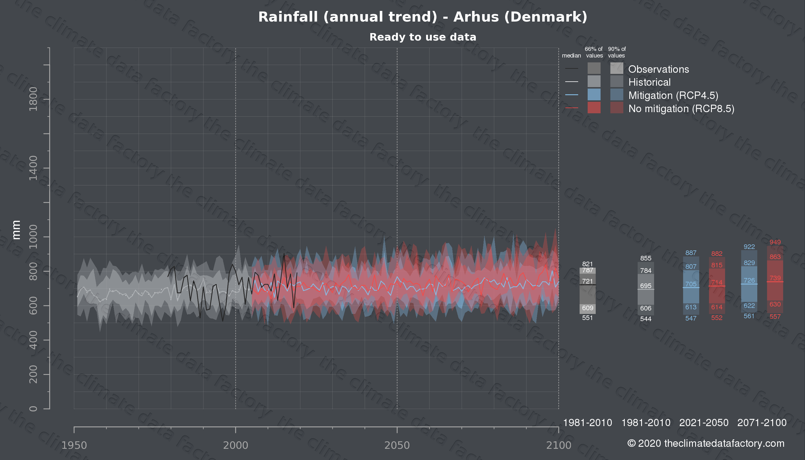 Graphic of projected rainfall for Arhus (Denmark) under two climate change mitigation policy scenarios (RCP4.5, RCP8.5). Represented climate data are processed (bias-adjusted and quality controlled) data from IPCC models. https://theclimatedatafactory.com