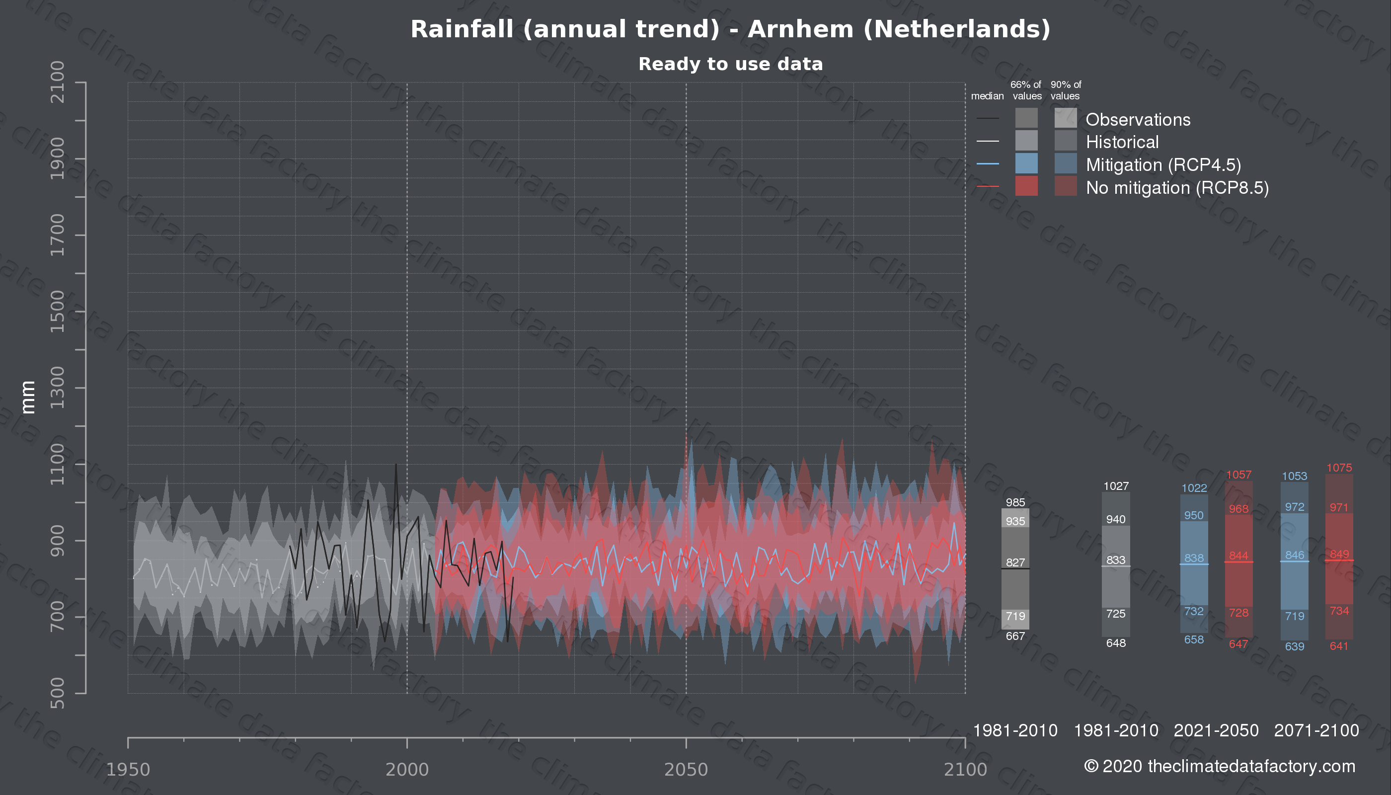 Graphic of projected rainfall for Arnhem (Netherlands) under two climate change mitigation policy scenarios (RCP4.5, RCP8.5). Represented climate data are processed (bias-adjusted and quality controlled) data from IPCC models. https://theclimatedatafactory.com