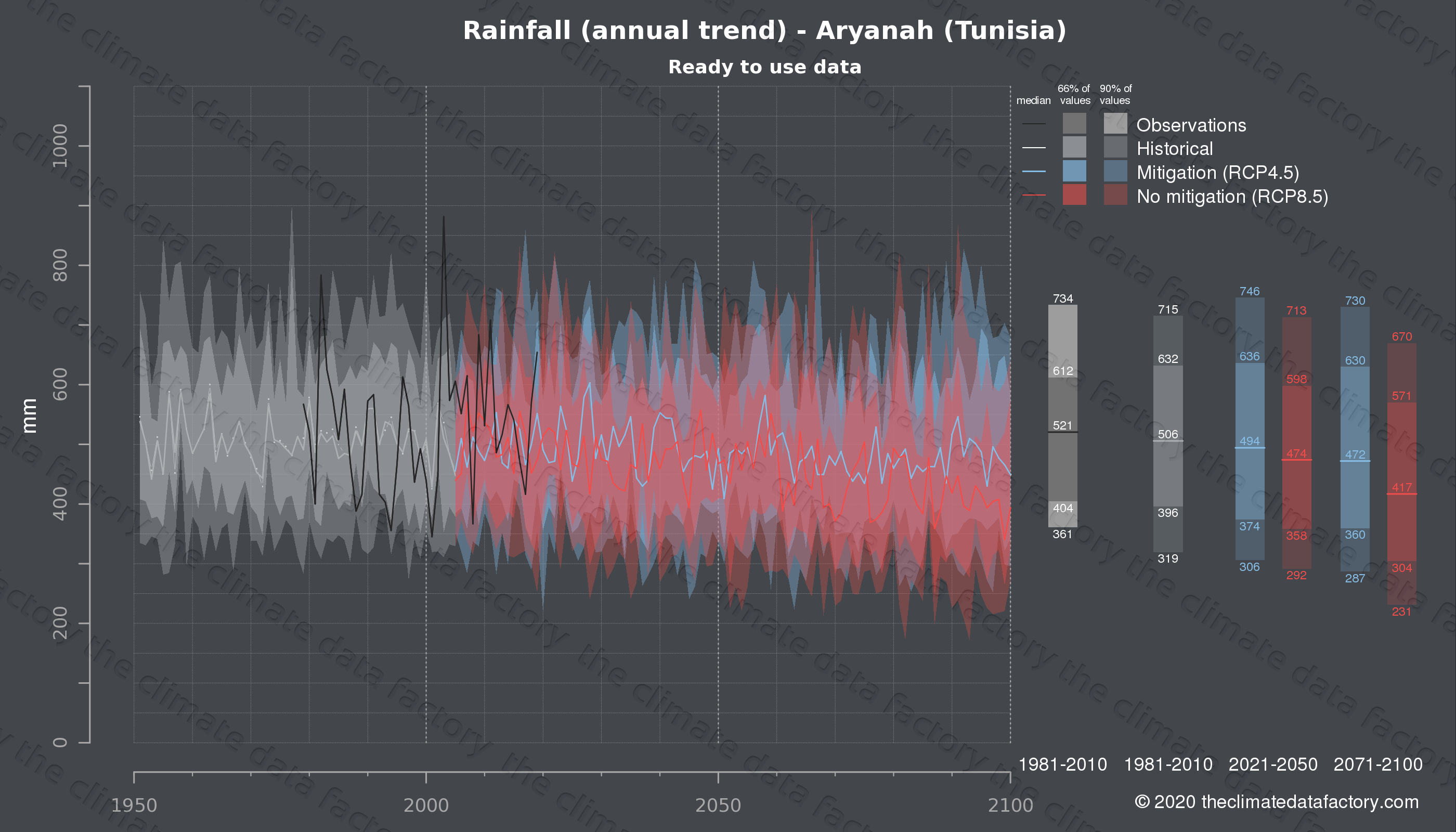 Graphic of projected rainfall for Aryanah (Tunisia) under two climate change mitigation policy scenarios (RCP4.5, RCP8.5). Represented climate data are processed (bias-adjusted and quality controlled) data from IPCC models. https://theclimatedatafactory.com