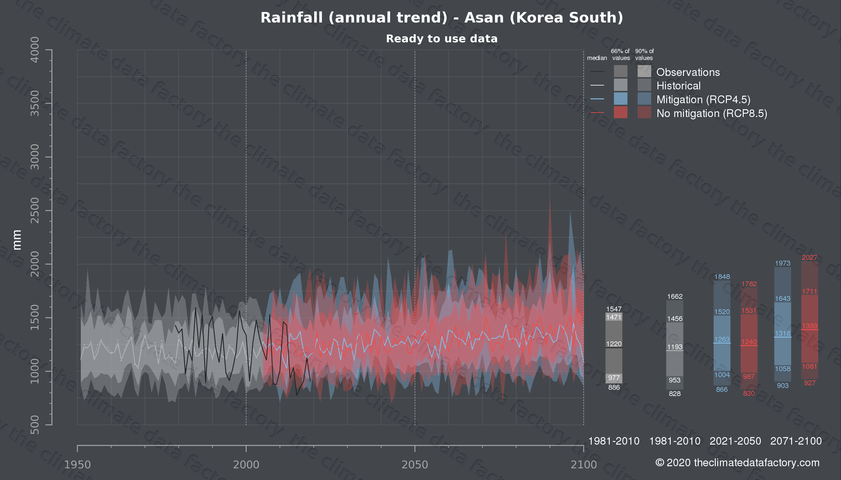 Graphic of projected rainfall for Asan (South Korea) under two climate change mitigation policy scenarios (RCP4.5, RCP8.5). Represented climate data are processed (bias-adjusted and quality controlled) data from IPCC models. https://theclimatedatafactory.com