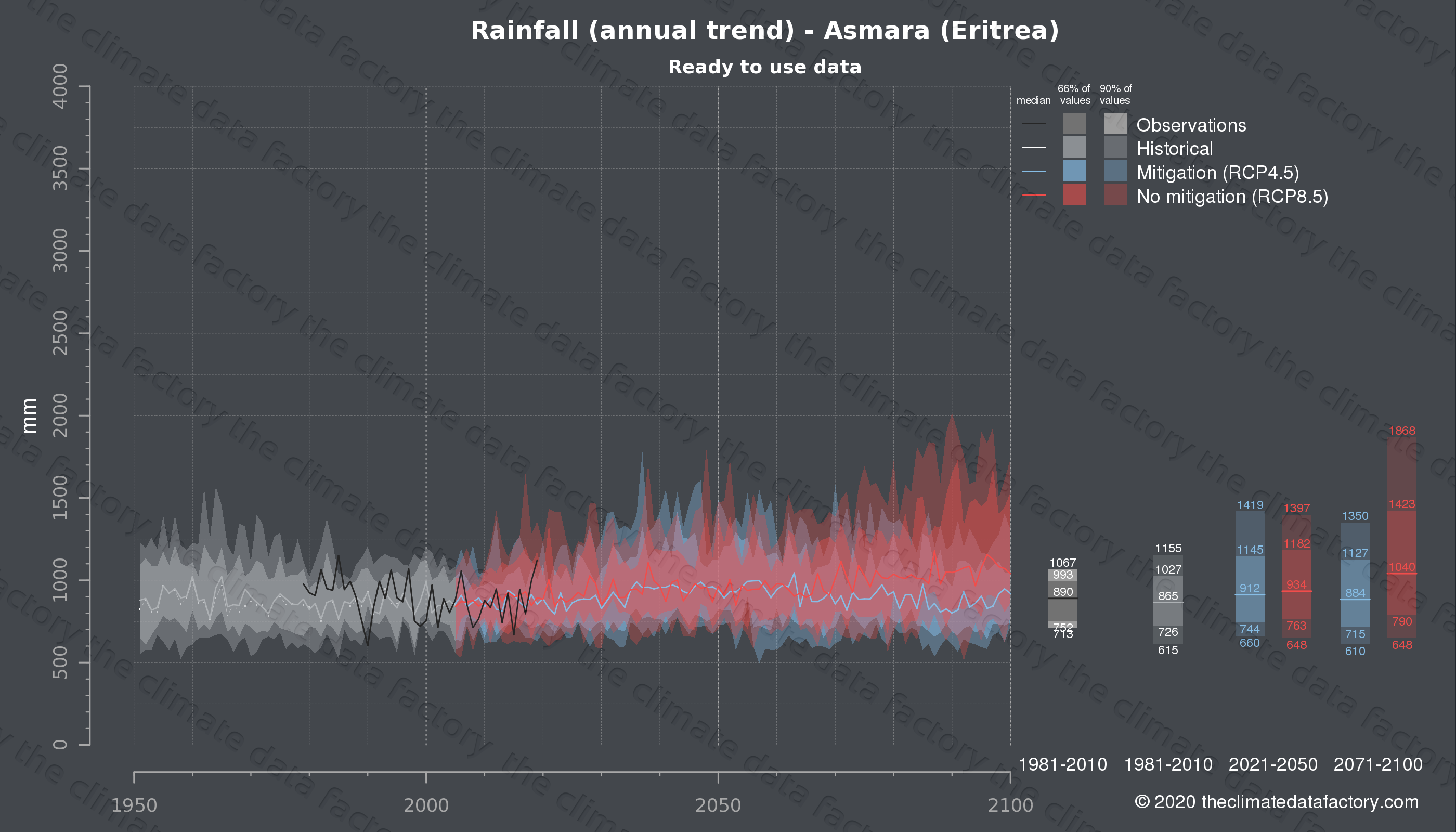 Graphic of projected rainfall for Asmara (Eritrea) under two climate change mitigation policy scenarios (RCP4.5, RCP8.5). Represented climate data are processed (bias-adjusted and quality controlled) data from IPCC models. https://theclimatedatafactory.com