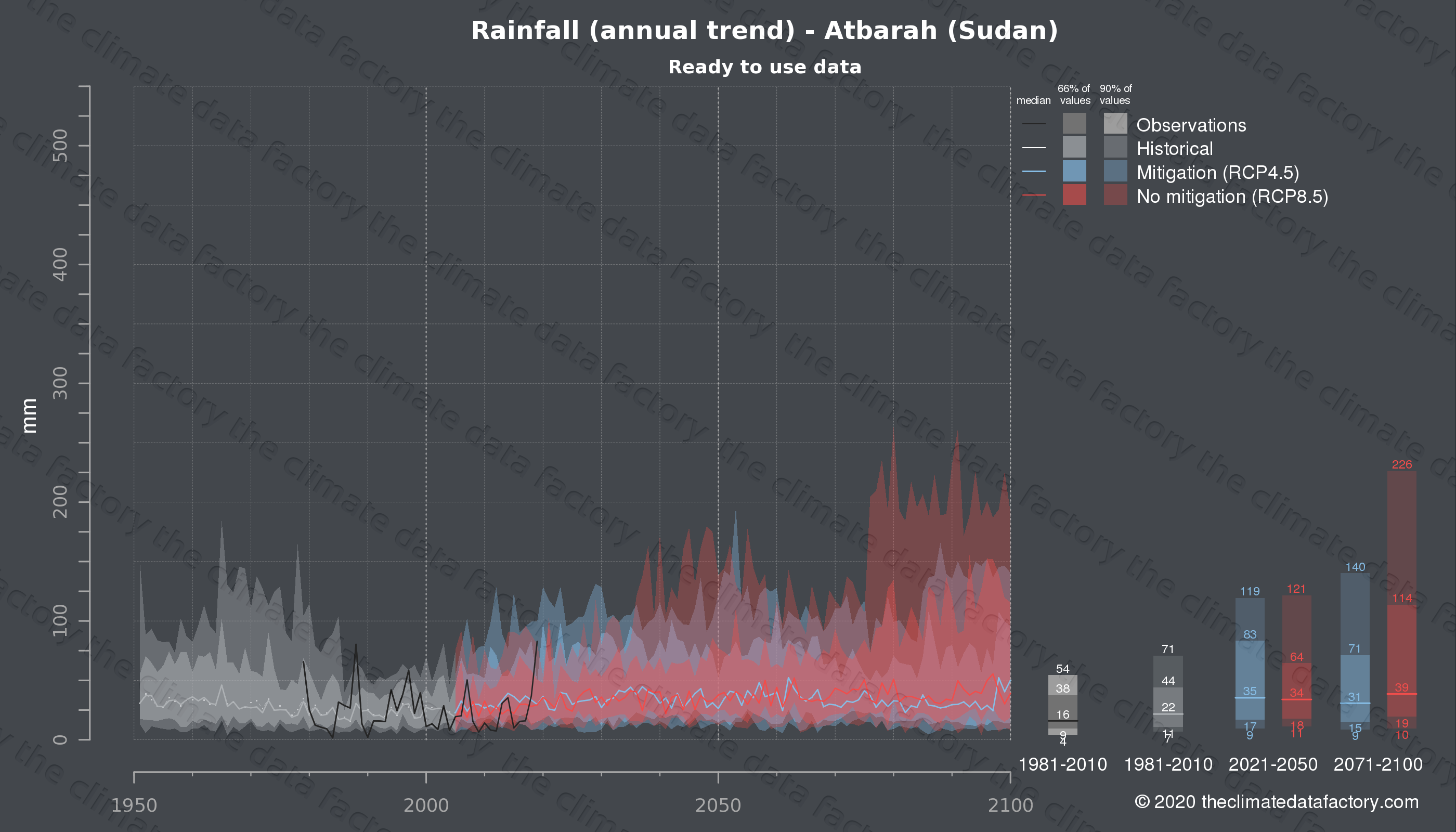 Graphic of projected rainfall for Atbarah (Sudan) under two climate change mitigation policy scenarios (RCP4.5, RCP8.5). Represented climate data are processed (bias-adjusted and quality controlled) data from IPCC models. https://theclimatedatafactory.com