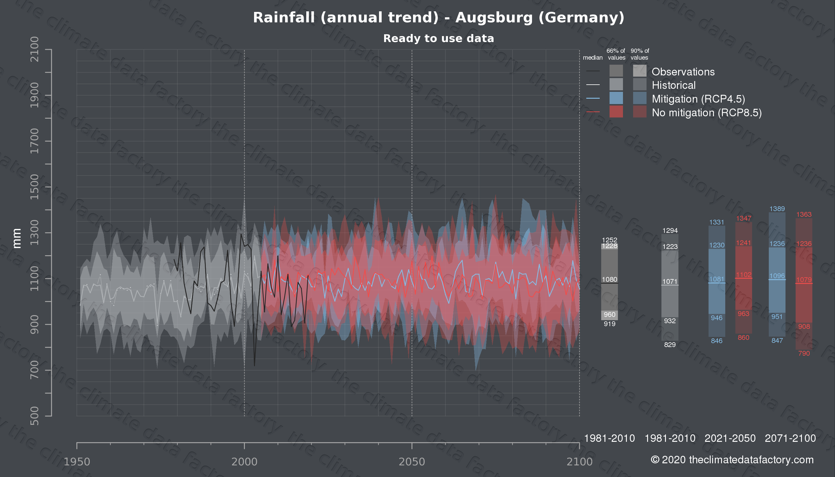 Graphic of projected rainfall for Augsburg (Germany) under two climate change mitigation policy scenarios (RCP4.5, RCP8.5). Represented climate data are processed (bias-adjusted and quality controlled) data from IPCC models. https://theclimatedatafactory.com