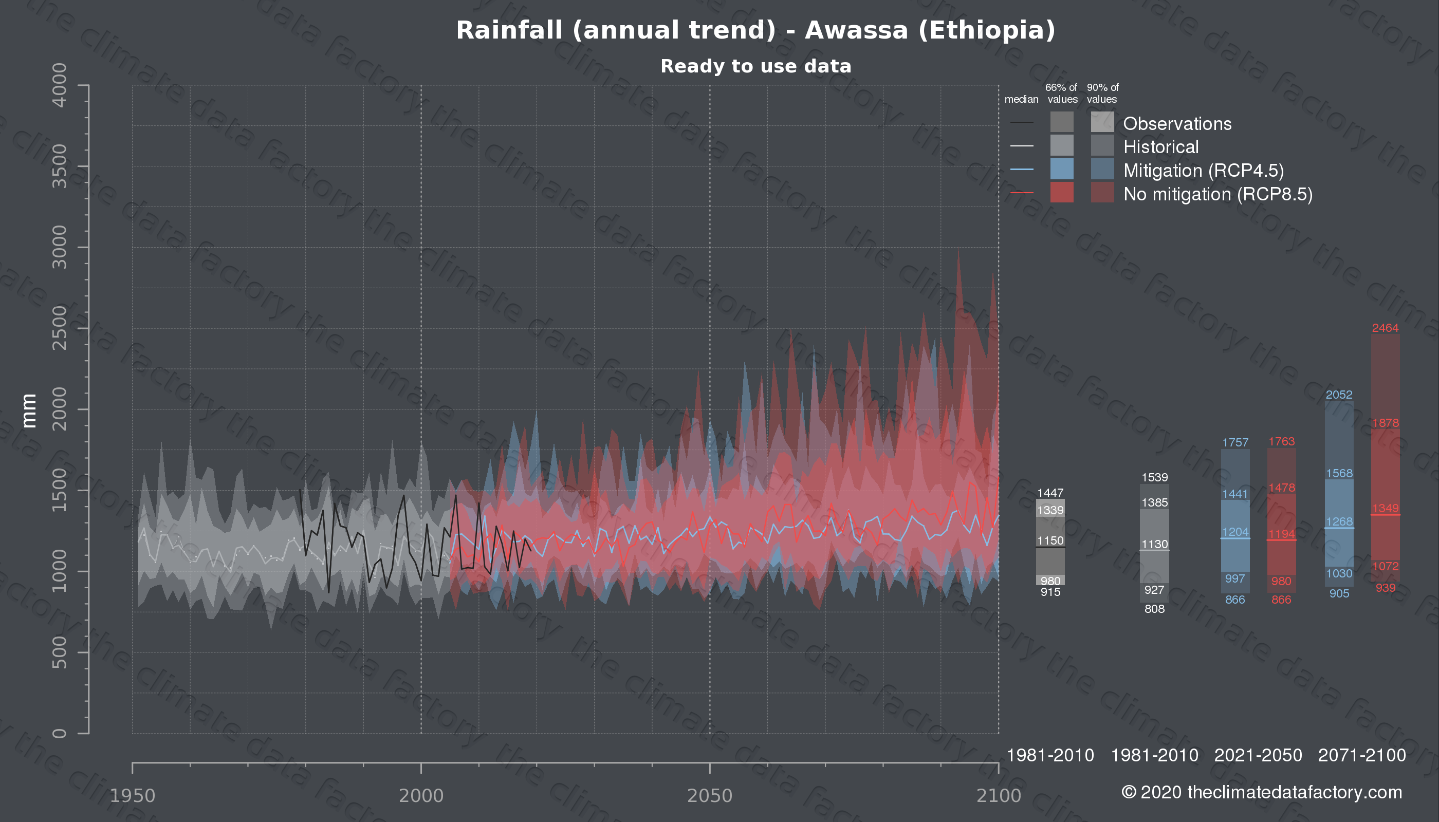 Graphic of projected rainfall for Awassa (Ethiopia) under two climate change mitigation policy scenarios (RCP4.5, RCP8.5). Represented climate data are processed (bias-adjusted and quality controlled) data from IPCC models. https://theclimatedatafactory.com