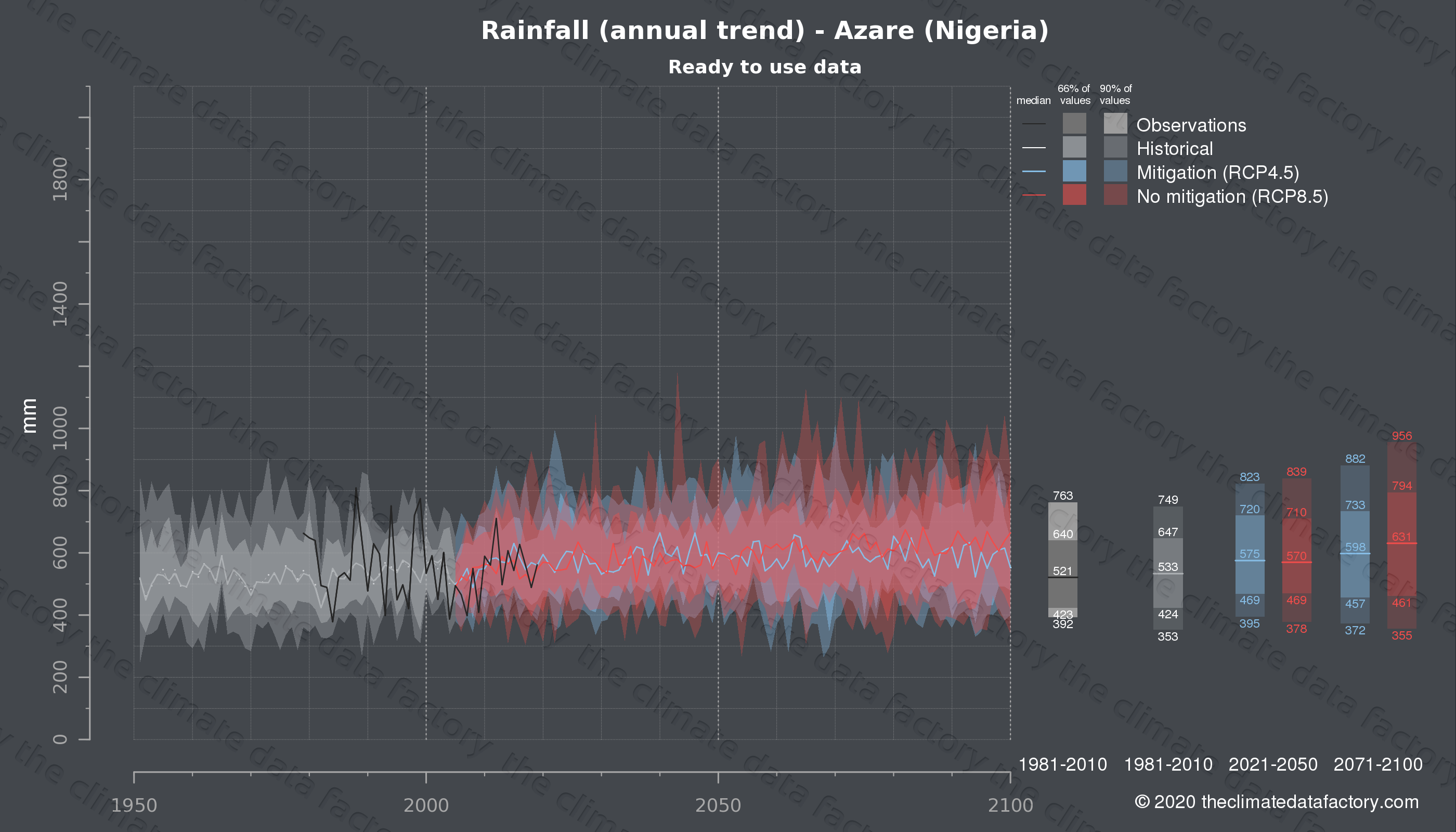 Graphic of projected rainfall for Azare (Nigeria) under two climate change mitigation policy scenarios (RCP4.5, RCP8.5). Represented climate data are processed (bias-adjusted and quality controlled) data from IPCC models. https://theclimatedatafactory.com