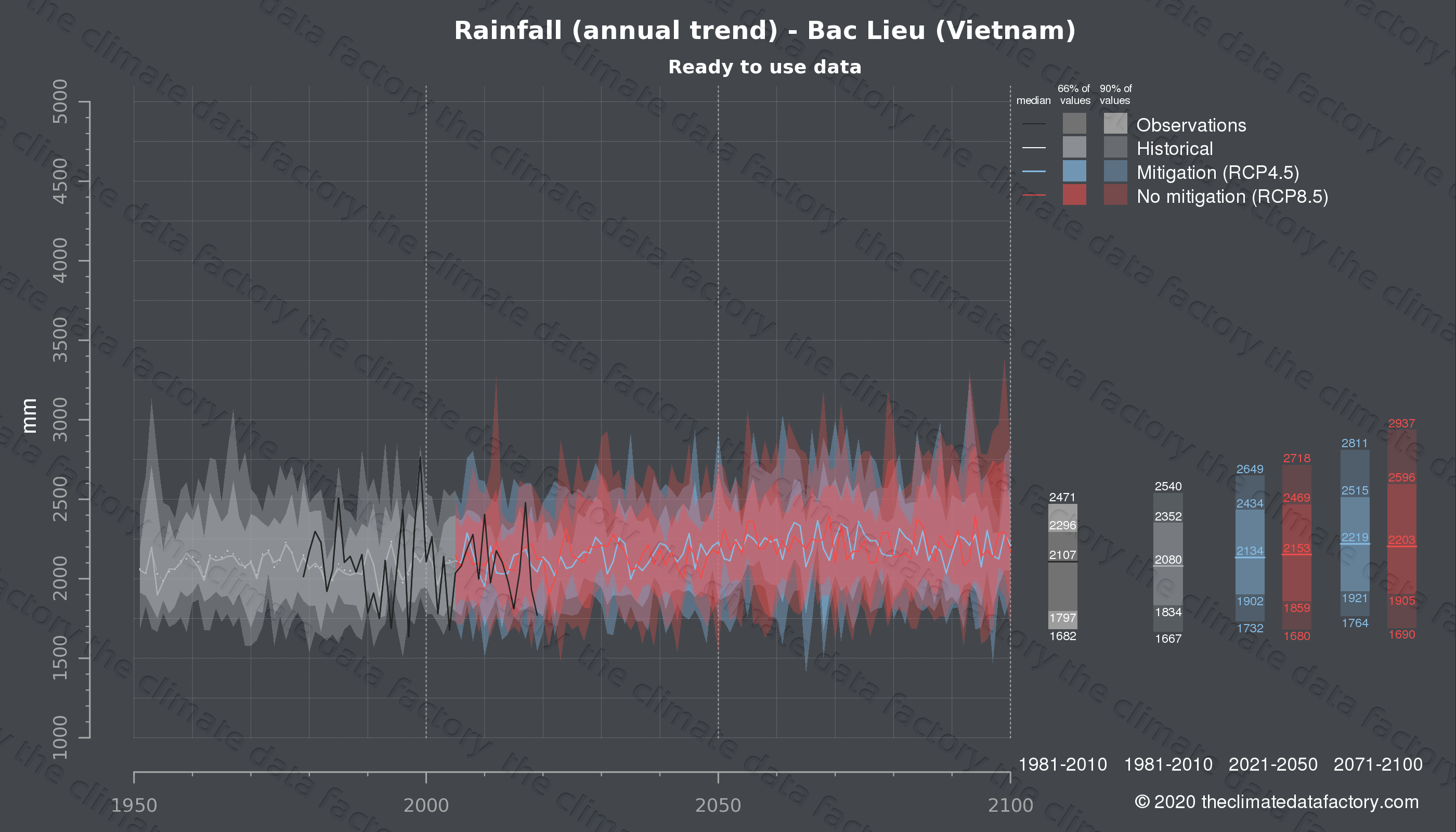 Graphic of projected rainfall for Bac Lieu (Vietnam) under two climate change mitigation policy scenarios (RCP4.5, RCP8.5). Represented climate data are processed (bias-adjusted and quality controlled) data from IPCC models. https://theclimatedatafactory.com