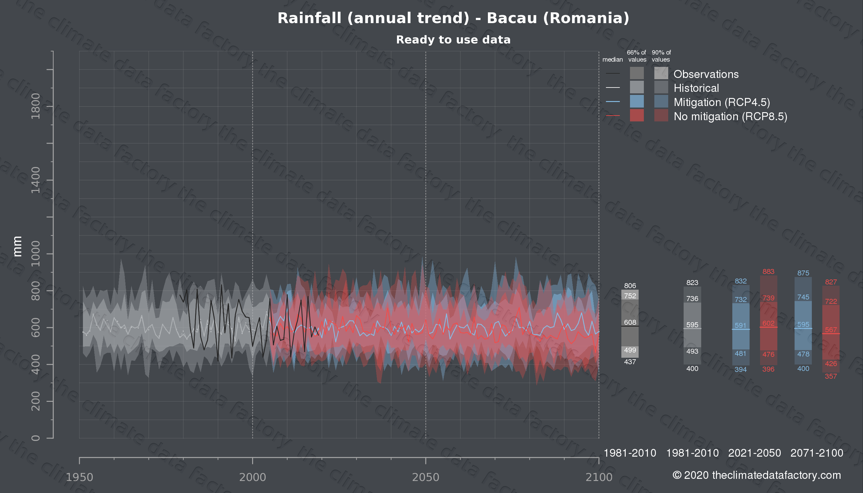 Graphic of projected rainfall for Bacau (Romania) under two climate change mitigation policy scenarios (RCP4.5, RCP8.5). Represented climate data are processed (bias-adjusted and quality controlled) data from IPCC models. https://theclimatedatafactory.com