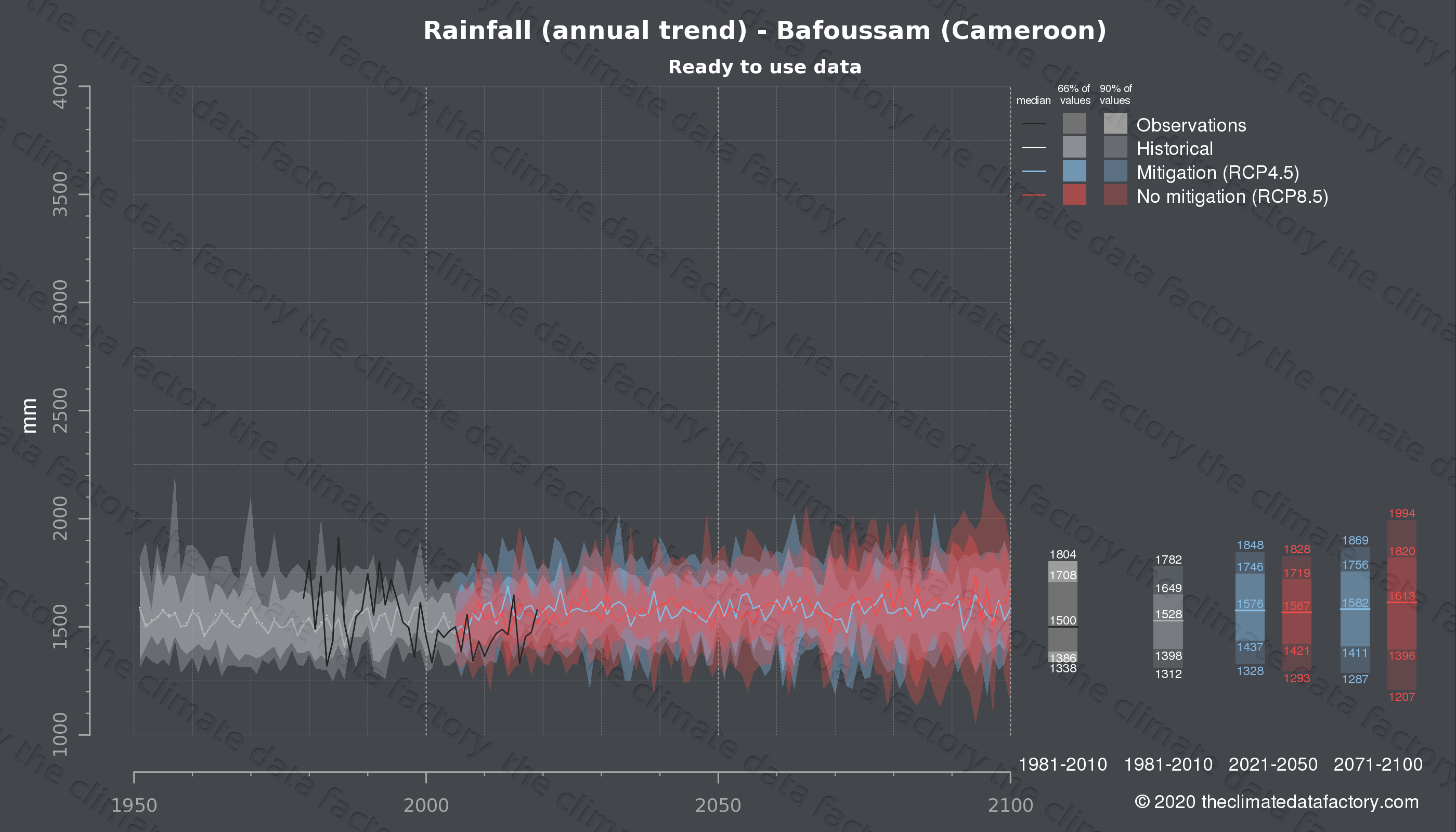 Graphic of projected rainfall for Bafoussam (Cameroon) under two climate change mitigation policy scenarios (RCP4.5, RCP8.5). Represented climate data are processed (bias-adjusted and quality controlled) data from IPCC models. https://theclimatedatafactory.com