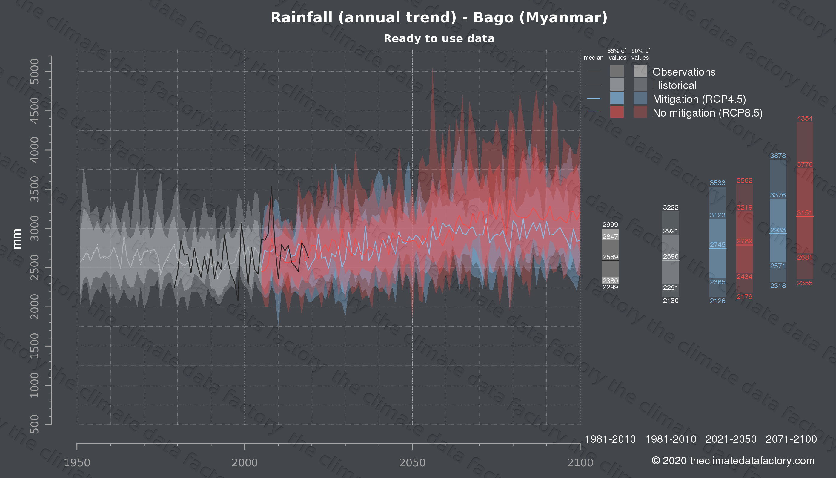 Graphic of projected rainfall for Bago (Myanmar) under two climate change mitigation policy scenarios (RCP4.5, RCP8.5). Represented climate data are processed (bias-adjusted and quality controlled) data from IPCC models. https://theclimatedatafactory.com