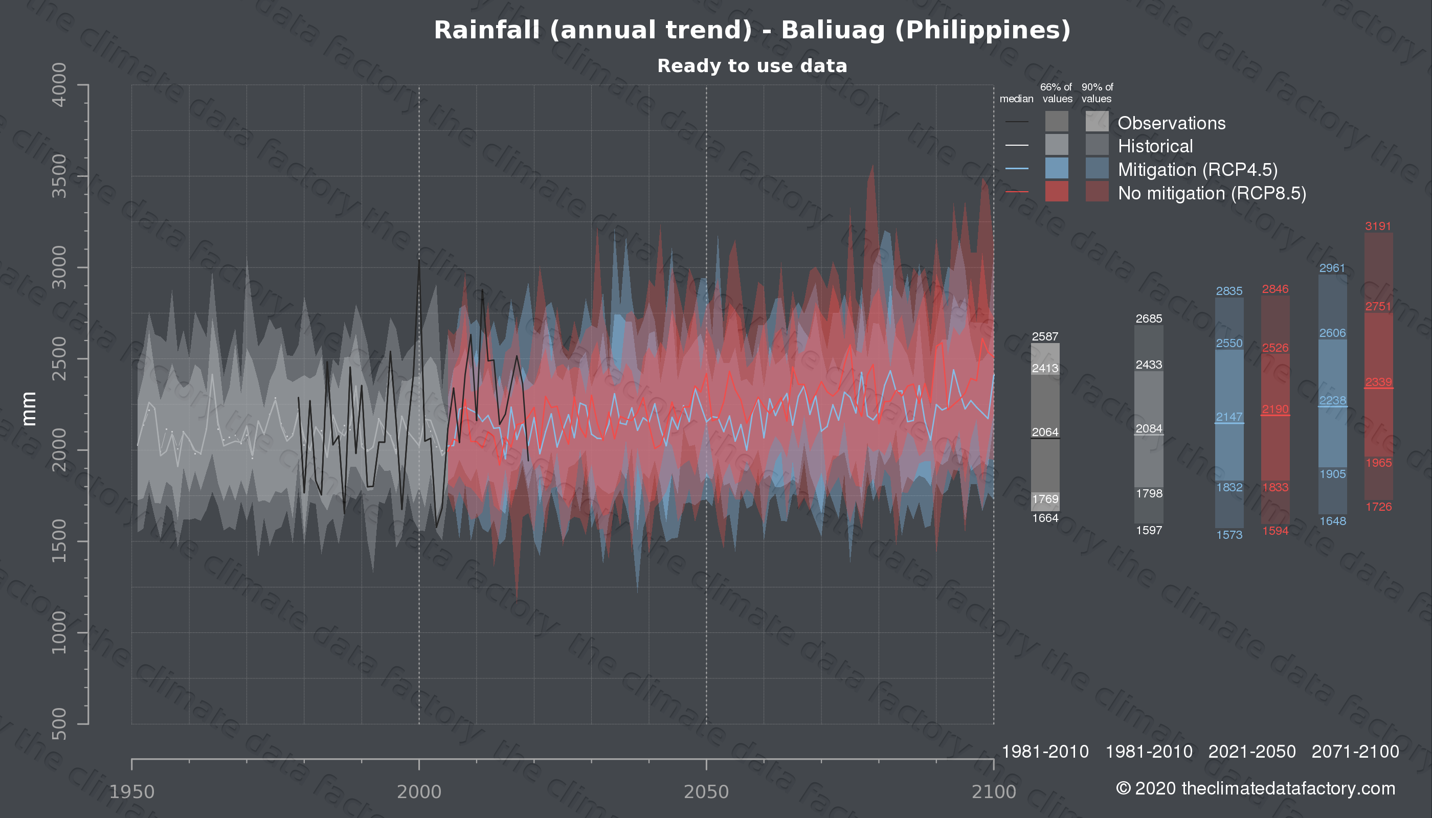 Graphic of projected rainfall for Baliuag (Philippines) under two climate change mitigation policy scenarios (RCP4.5, RCP8.5). Represented climate data are processed (bias-adjusted and quality controlled) data from IPCC models. https://theclimatedatafactory.com