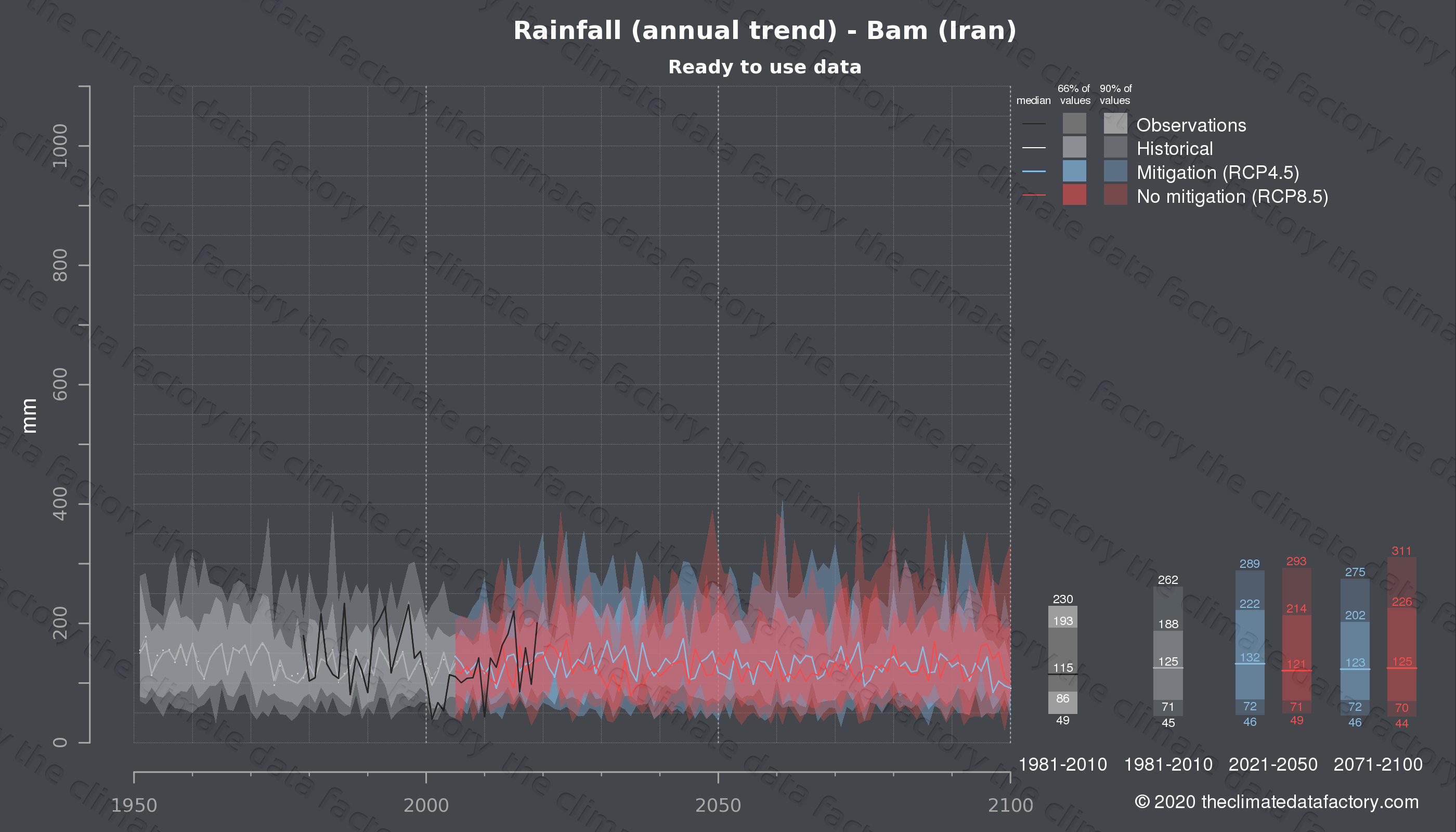 Graphic of projected rainfall for Bam (Iran) under two climate change mitigation policy scenarios (RCP4.5, RCP8.5). Represented climate data are processed (bias-adjusted and quality controlled) data from IPCC models. https://theclimatedatafactory.com