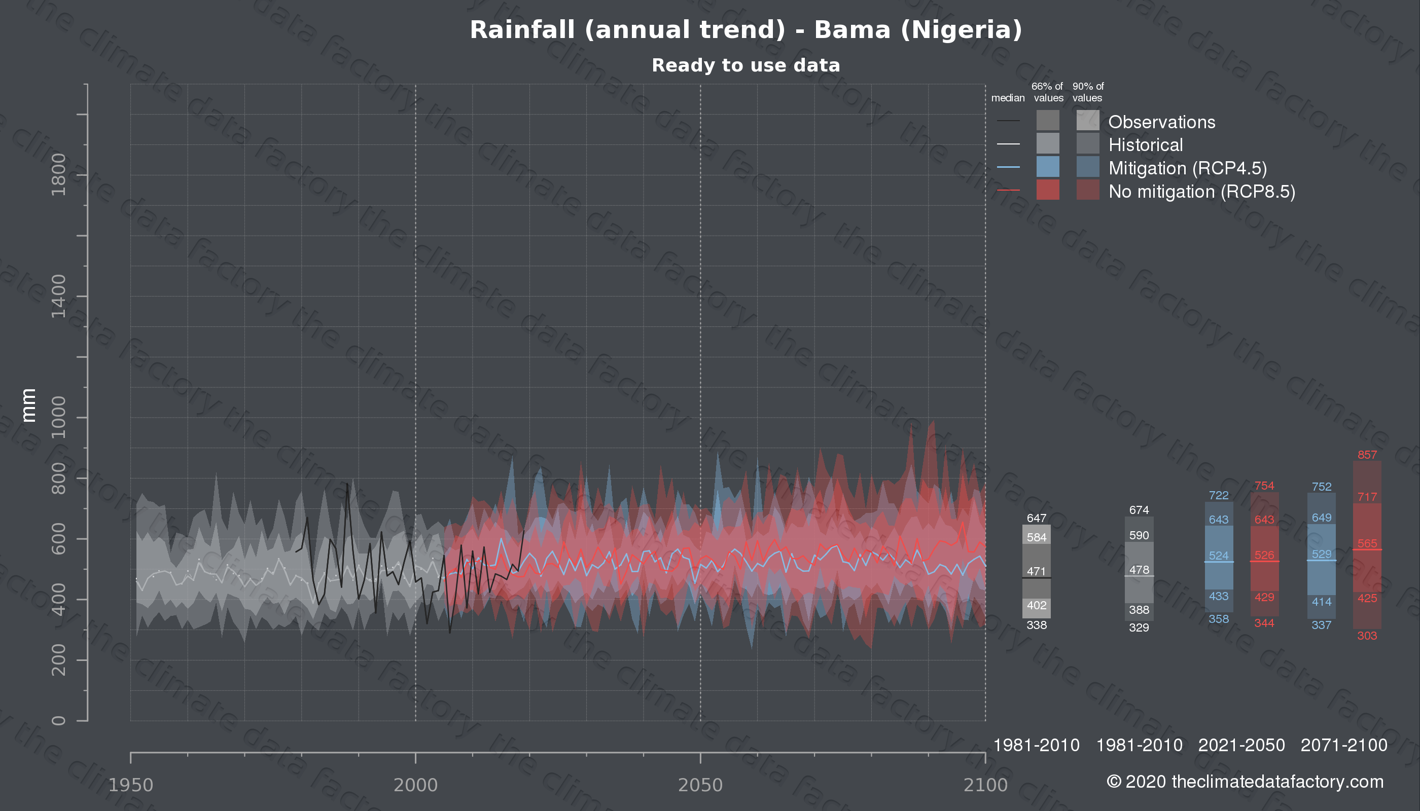 Graphic of projected rainfall for Bama (Nigeria) under two climate change mitigation policy scenarios (RCP4.5, RCP8.5). Represented climate data are processed (bias-adjusted and quality controlled) data from IPCC models. https://theclimatedatafactory.com