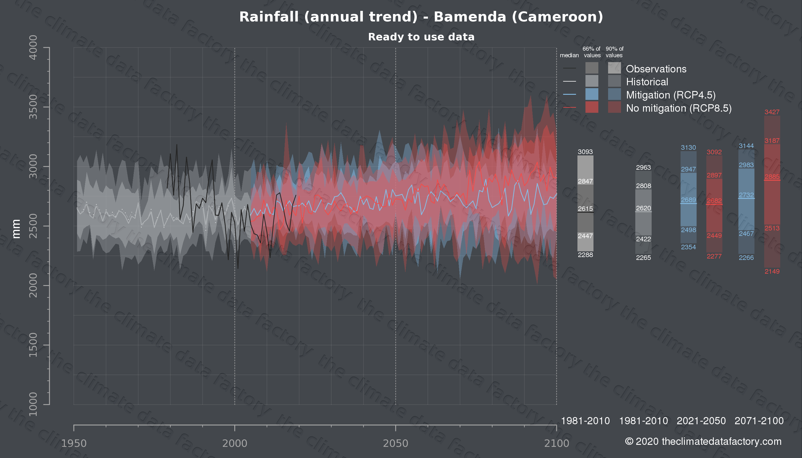 Graphic of projected rainfall for Bamenda (Cameroon) under two climate change mitigation policy scenarios (RCP4.5, RCP8.5). Represented climate data are processed (bias-adjusted and quality controlled) data from IPCC models. https://theclimatedatafactory.com