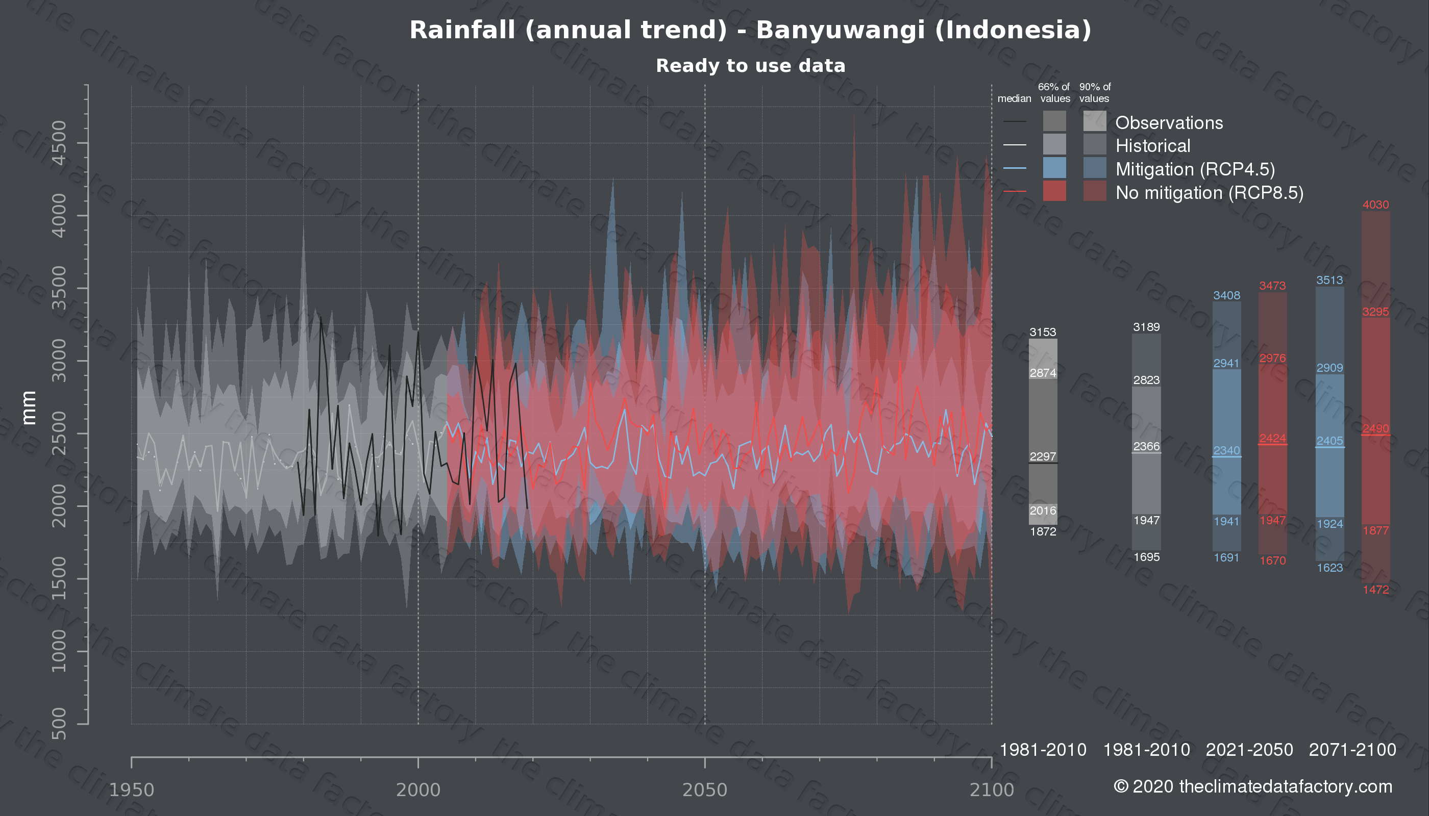 Graphic of projected rainfall for Banyuwangi (Indonesia) under two climate change mitigation policy scenarios (RCP4.5, RCP8.5). Represented climate data are processed (bias-adjusted and quality controlled) data from IPCC models. https://theclimatedatafactory.com