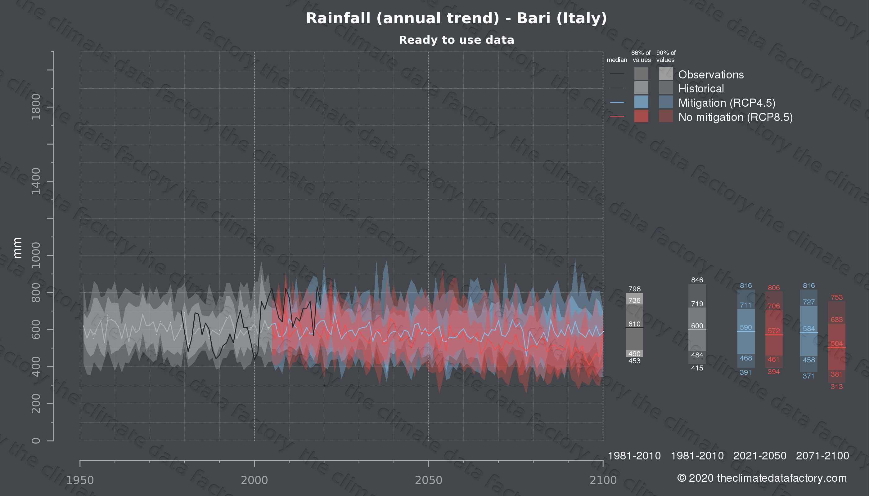 Graphic of projected rainfall for Bari (Italy) under two climate change mitigation policy scenarios (RCP4.5, RCP8.5). Represented climate data are processed (bias-adjusted and quality controlled) data from IPCC models. https://theclimatedatafactory.com