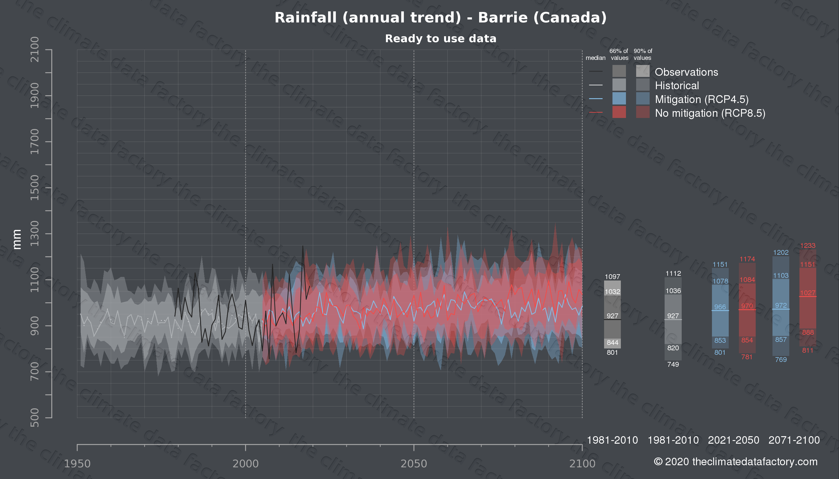 Graphic of projected rainfall for Barrie (Canada) under two climate change mitigation policy scenarios (RCP4.5, RCP8.5). Represented climate data are processed (bias-adjusted and quality controlled) data from IPCC models. https://theclimatedatafactory.com