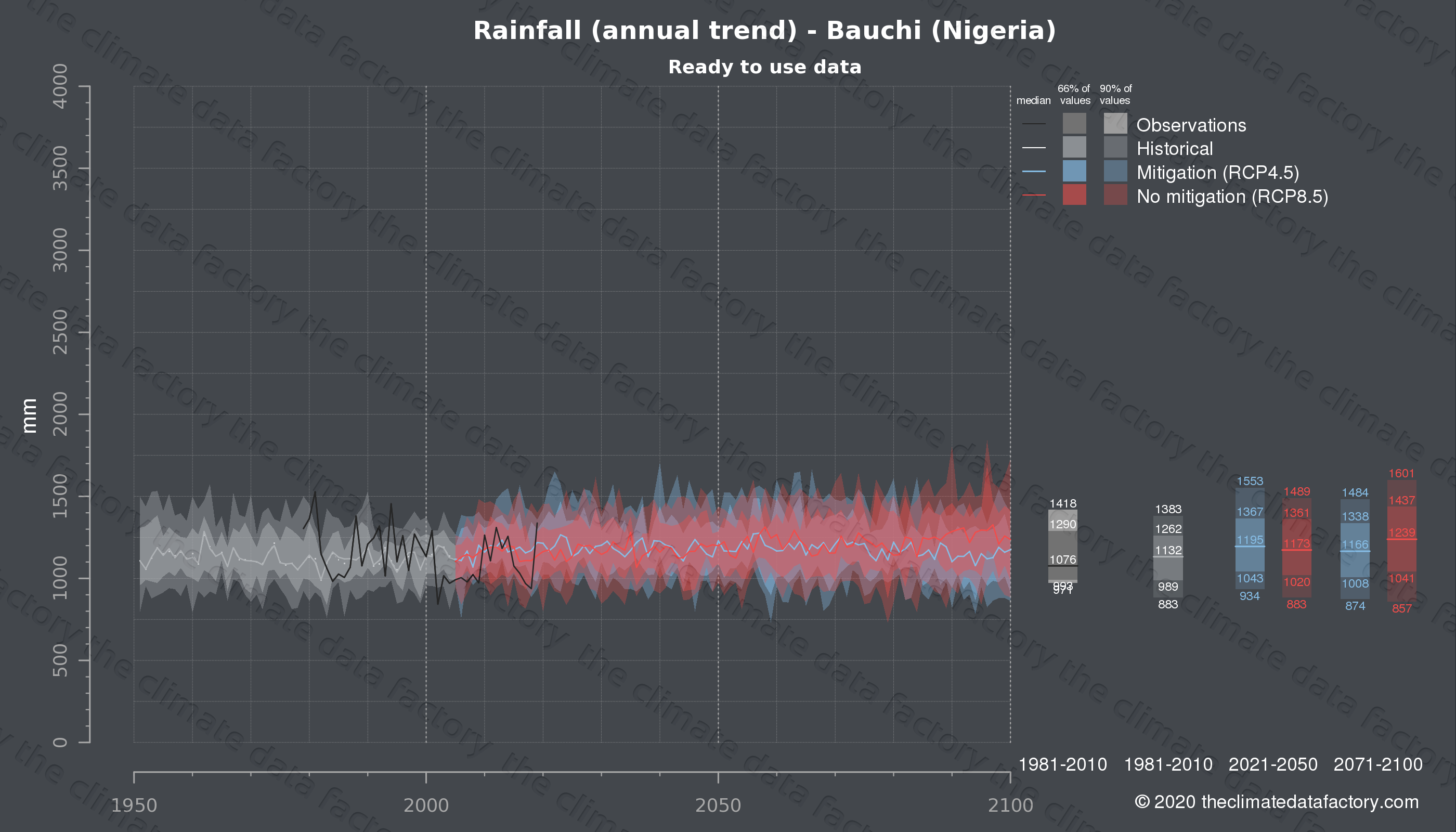 Graphic of projected rainfall for Bauchi (Nigeria) under two climate change mitigation policy scenarios (RCP4.5, RCP8.5). Represented climate data are processed (bias-adjusted and quality controlled) data from IPCC models. https://theclimatedatafactory.com