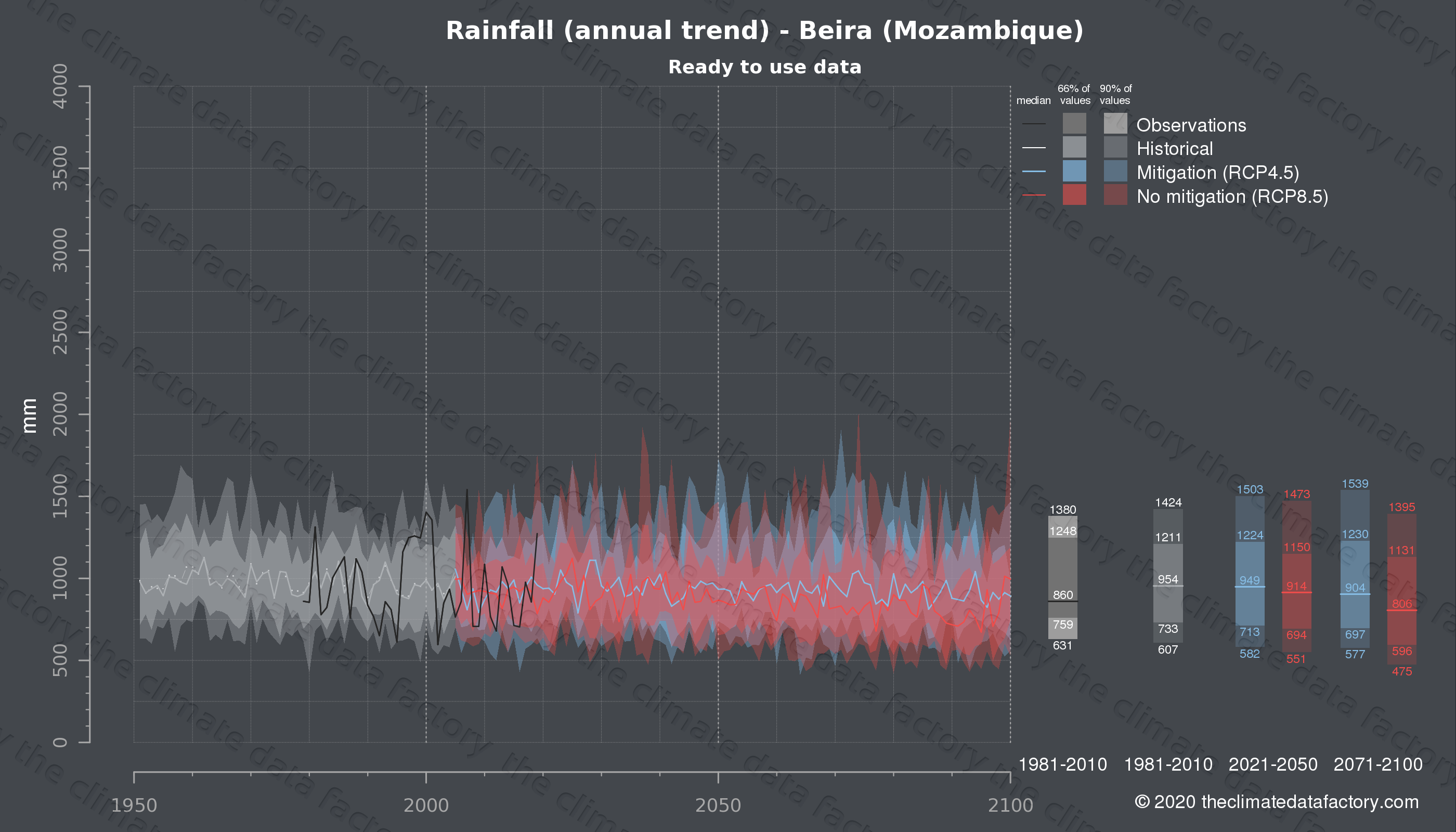 Graphic of projected rainfall for Beira (Mozambique) under two climate change mitigation policy scenarios (RCP4.5, RCP8.5). Represented climate data are processed (bias-adjusted and quality controlled) data from IPCC models. https://theclimatedatafactory.com