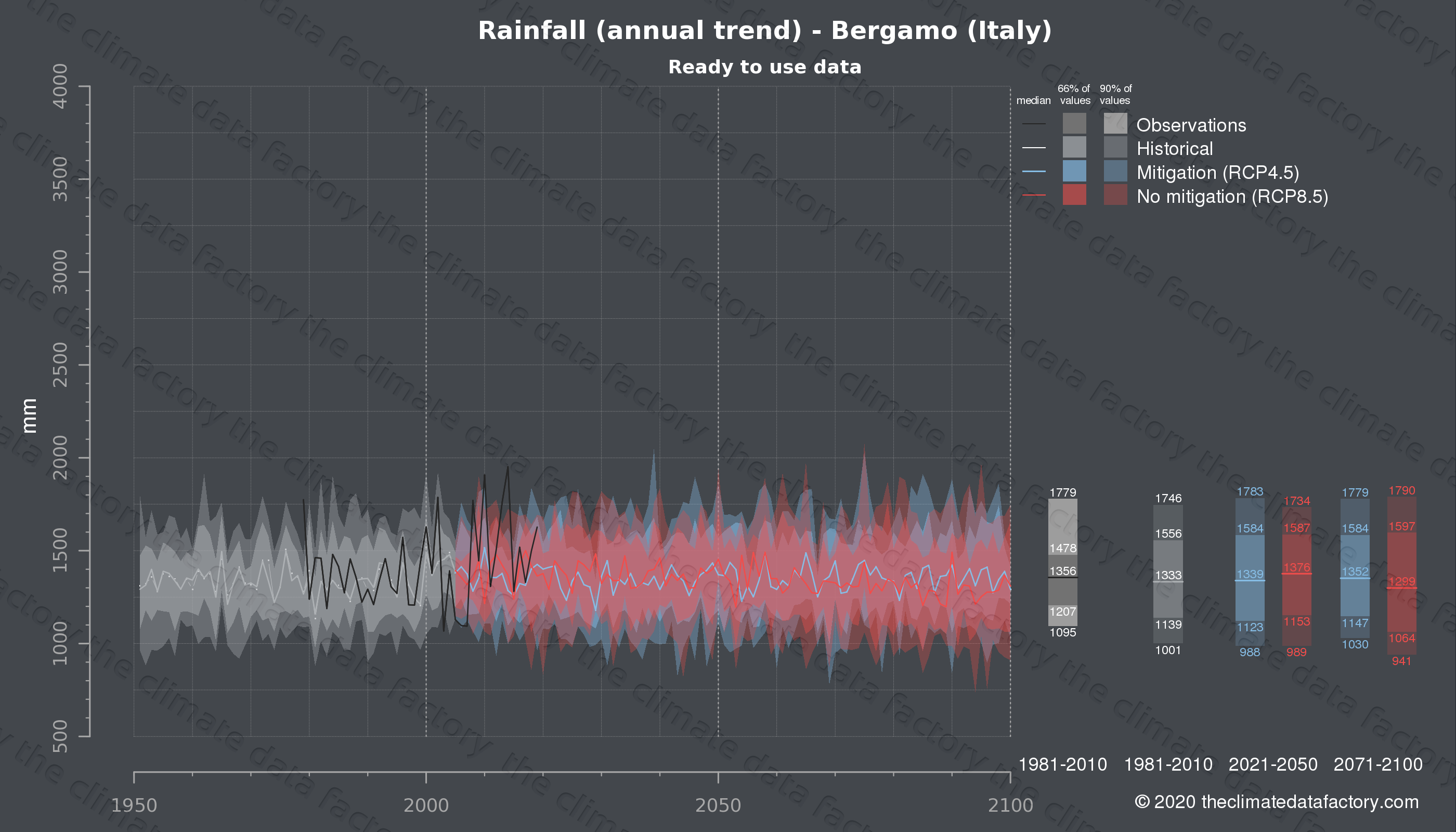 Graphic of projected rainfall for Bergamo (Italy) under two climate change mitigation policy scenarios (RCP4.5, RCP8.5). Represented climate data are processed (bias-adjusted and quality controlled) data from IPCC models. https://theclimatedatafactory.com