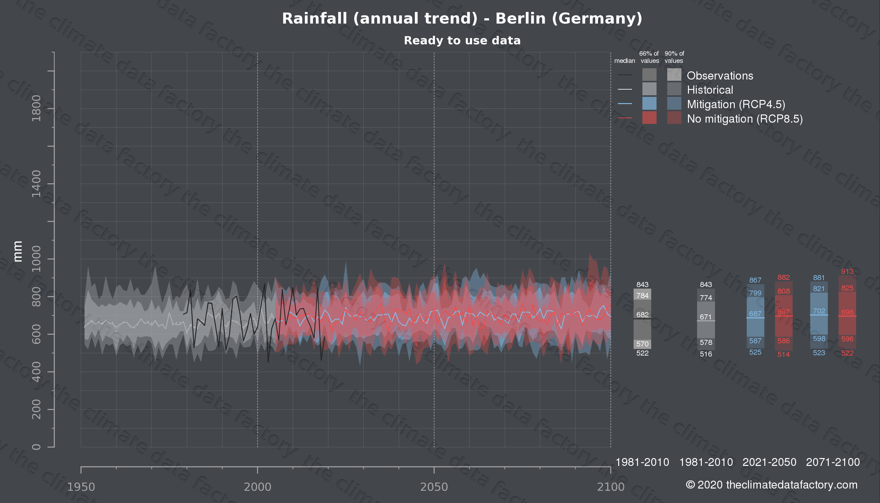 Graphic of projected rainfall for Berlin (Germany) under two climate change mitigation policy scenarios (RCP4.5, RCP8.5). Represented climate data are processed (bias-adjusted and quality controlled) data from IPCC models. https://theclimatedatafactory.com