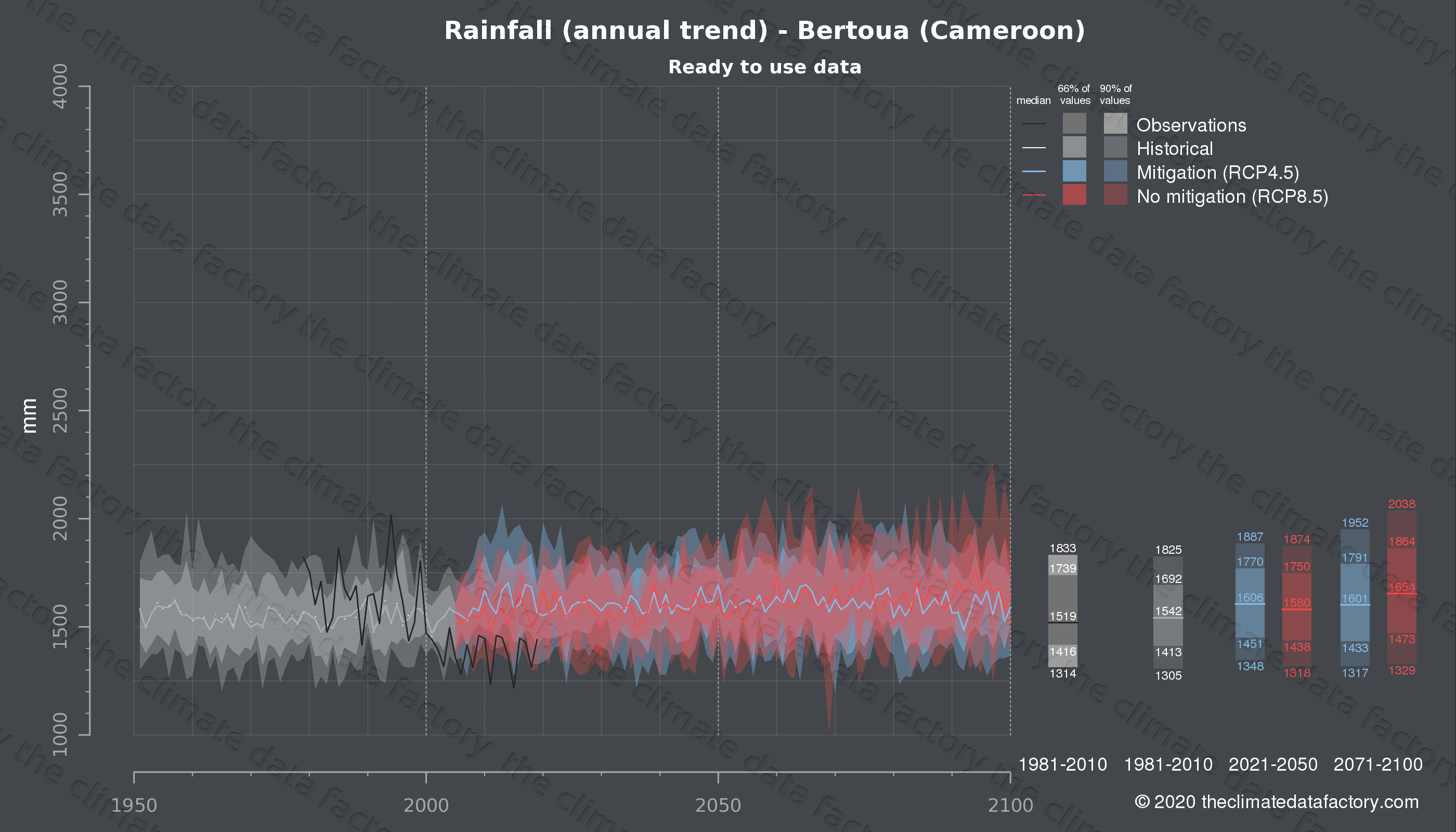 Graphic of projected rainfall for Bertoua (Cameroon) under two climate change mitigation policy scenarios (RCP4.5, RCP8.5). Represented climate data are processed (bias-adjusted and quality controlled) data from IPCC models. https://theclimatedatafactory.com