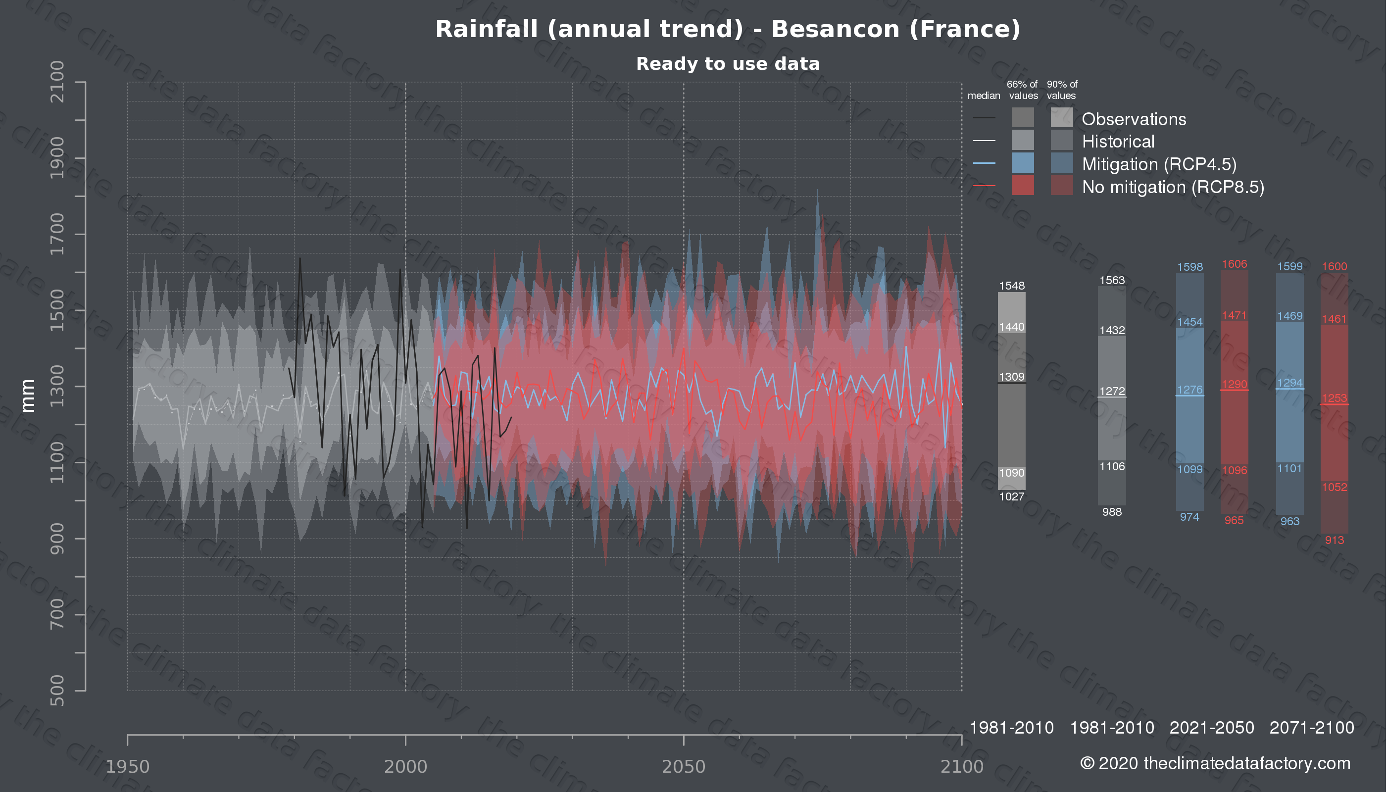 Graphic of projected rainfall for Besancon (France) under two climate change mitigation policy scenarios (RCP4.5, RCP8.5). Represented climate data are processed (bias-adjusted and quality controlled) data from IPCC models. https://theclimatedatafactory.com