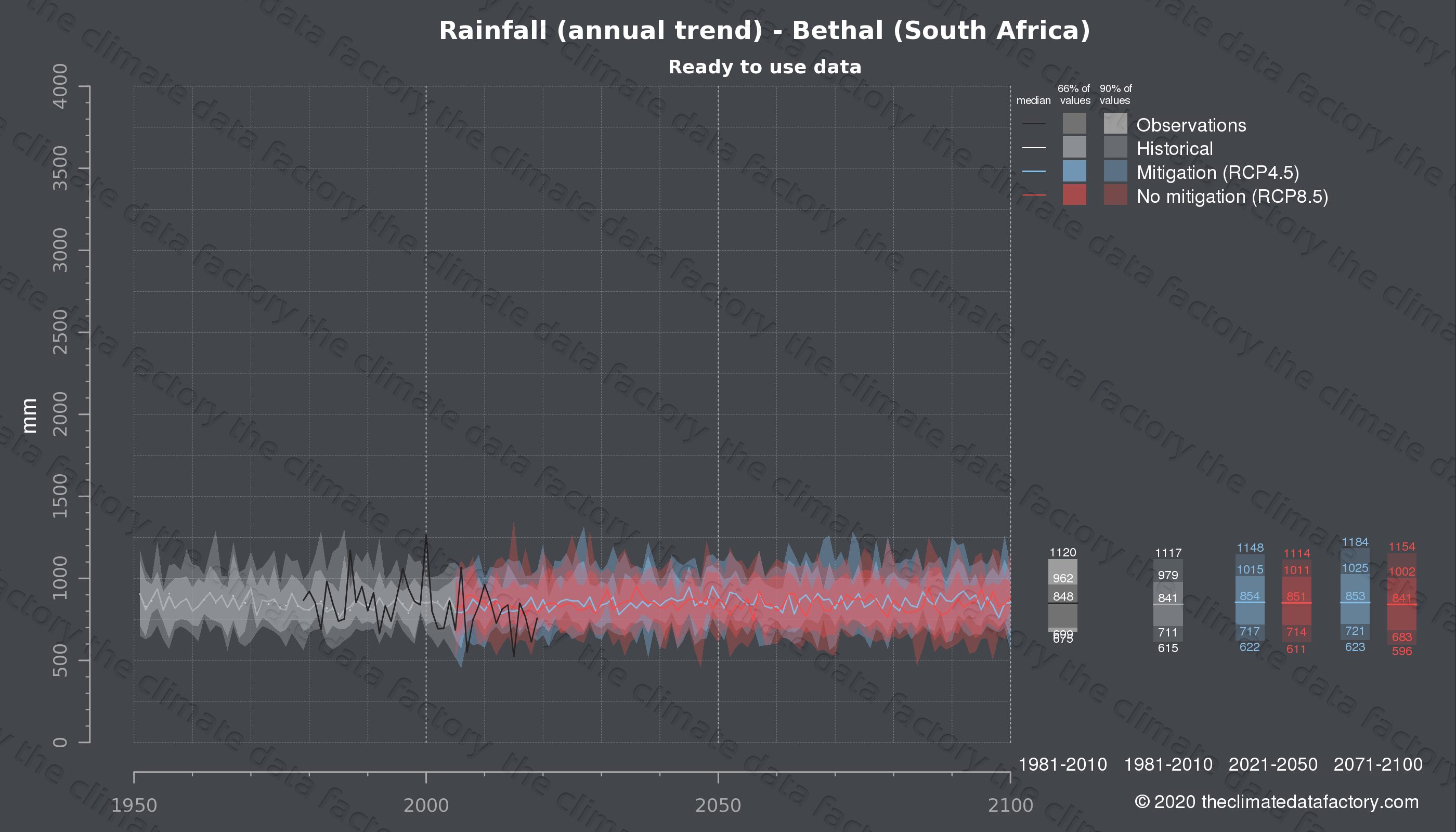 Graphic of projected rainfall for Bethal (South Africa) under two climate change mitigation policy scenarios (RCP4.5, RCP8.5). Represented climate data are processed (bias-adjusted and quality controlled) data from IPCC models. https://theclimatedatafactory.com