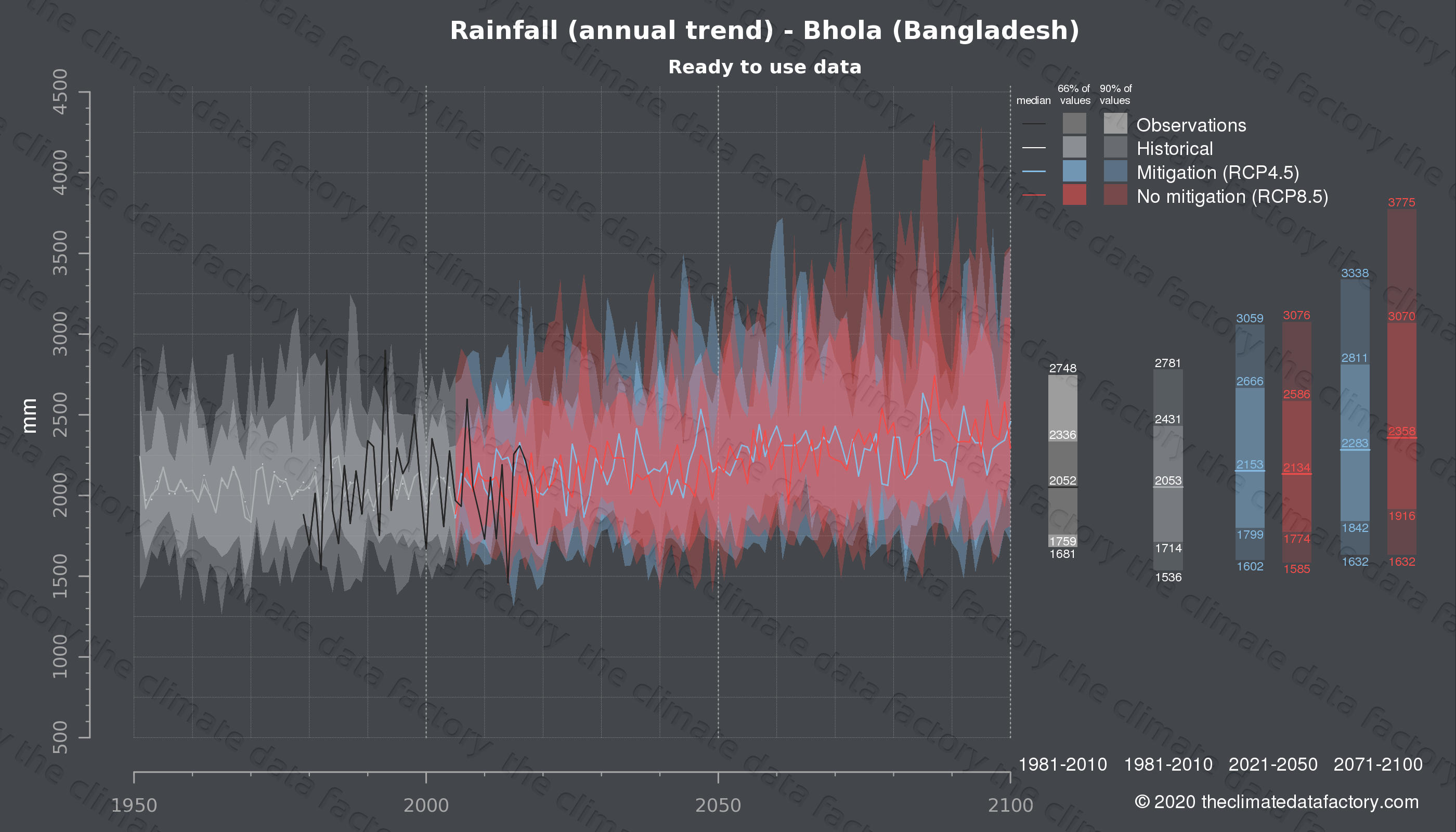 Graphic of projected rainfall for Bhola (Bangladesh) under two climate change mitigation policy scenarios (RCP4.5, RCP8.5). Represented climate data are processed (bias-adjusted and quality controlled) data from IPCC models. https://theclimatedatafactory.com