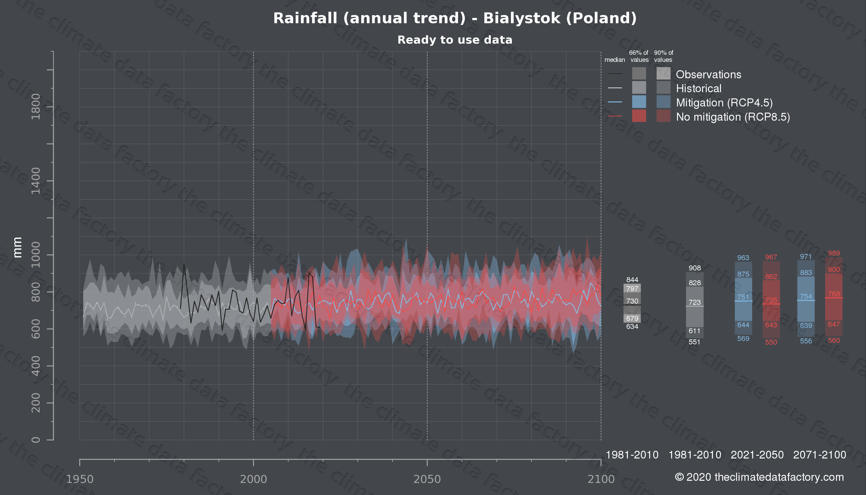 Graphic of projected rainfall for Bialystok (Poland) under two climate change mitigation policy scenarios (RCP4.5, RCP8.5). Represented climate data are processed (bias-adjusted and quality controlled) data from IPCC models. https://theclimatedatafactory.com