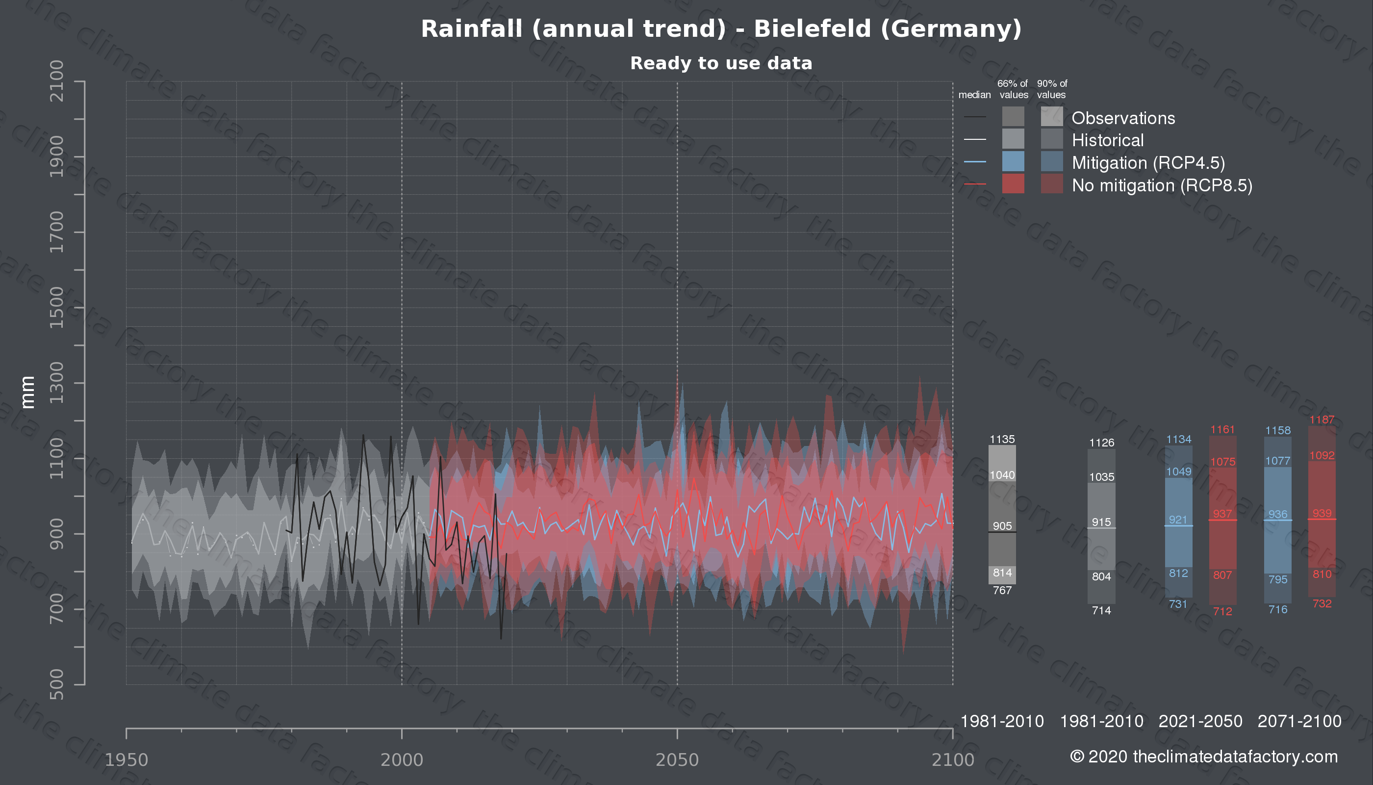 Graphic of projected rainfall for Bielefeld (Germany) under two climate change mitigation policy scenarios (RCP4.5, RCP8.5). Represented climate data are processed (bias-adjusted and quality controlled) data from IPCC models. https://theclimatedatafactory.com