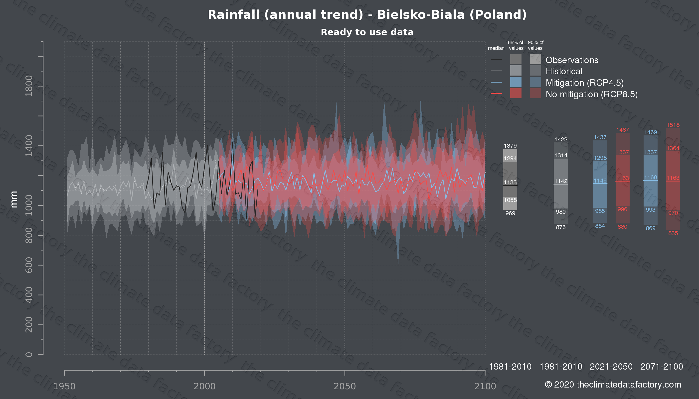 Graphic of projected rainfall for Bielsko-Biala (Poland) under two climate change mitigation policy scenarios (RCP4.5, RCP8.5). Represented climate data are processed (bias-adjusted and quality controlled) data from IPCC models. https://theclimatedatafactory.com