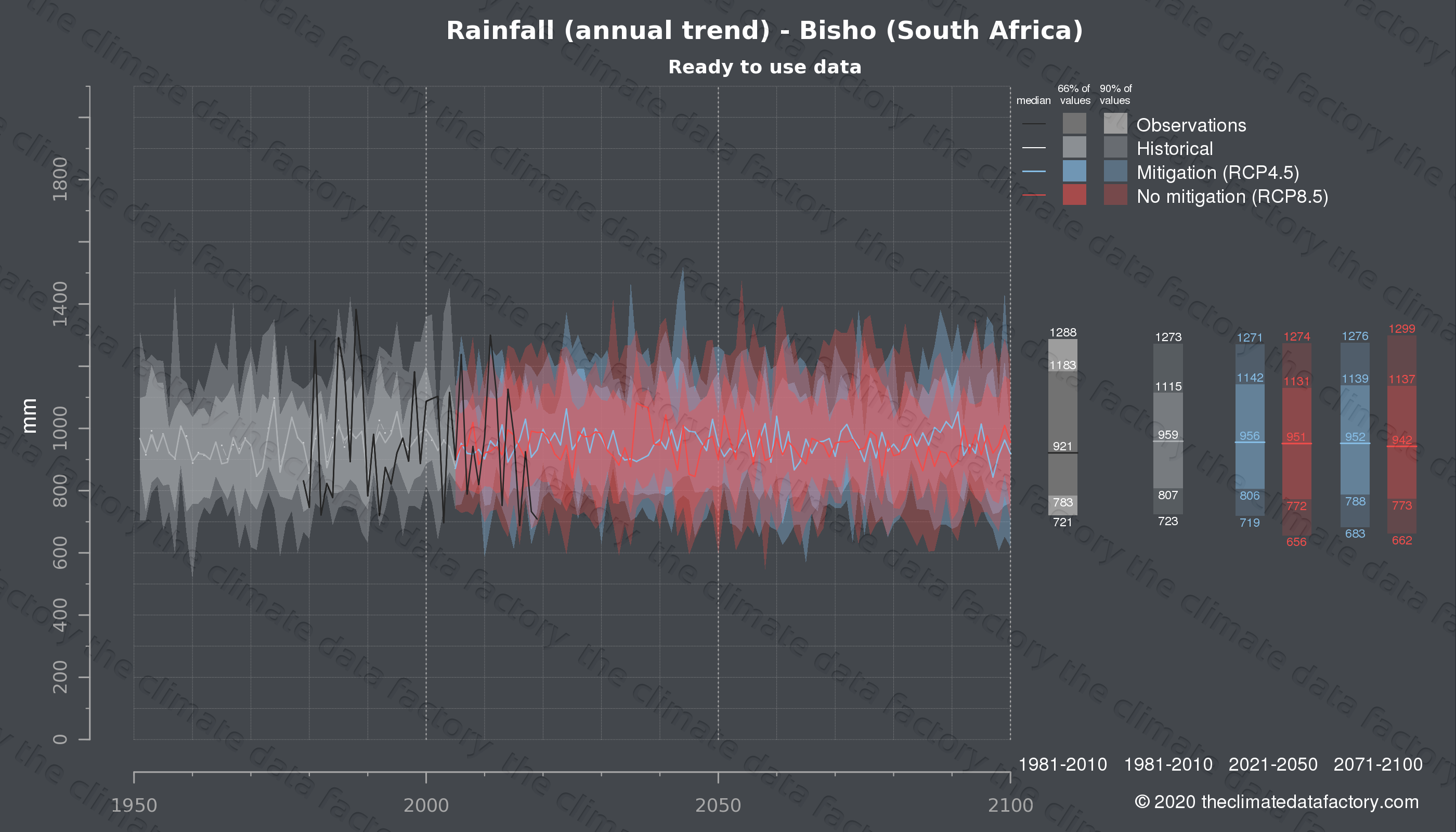 Graphic of projected rainfall for Bisho (South Africa) under two climate change mitigation policy scenarios (RCP4.5, RCP8.5). Represented climate data are processed (bias-adjusted and quality controlled) data from IPCC models. https://theclimatedatafactory.com