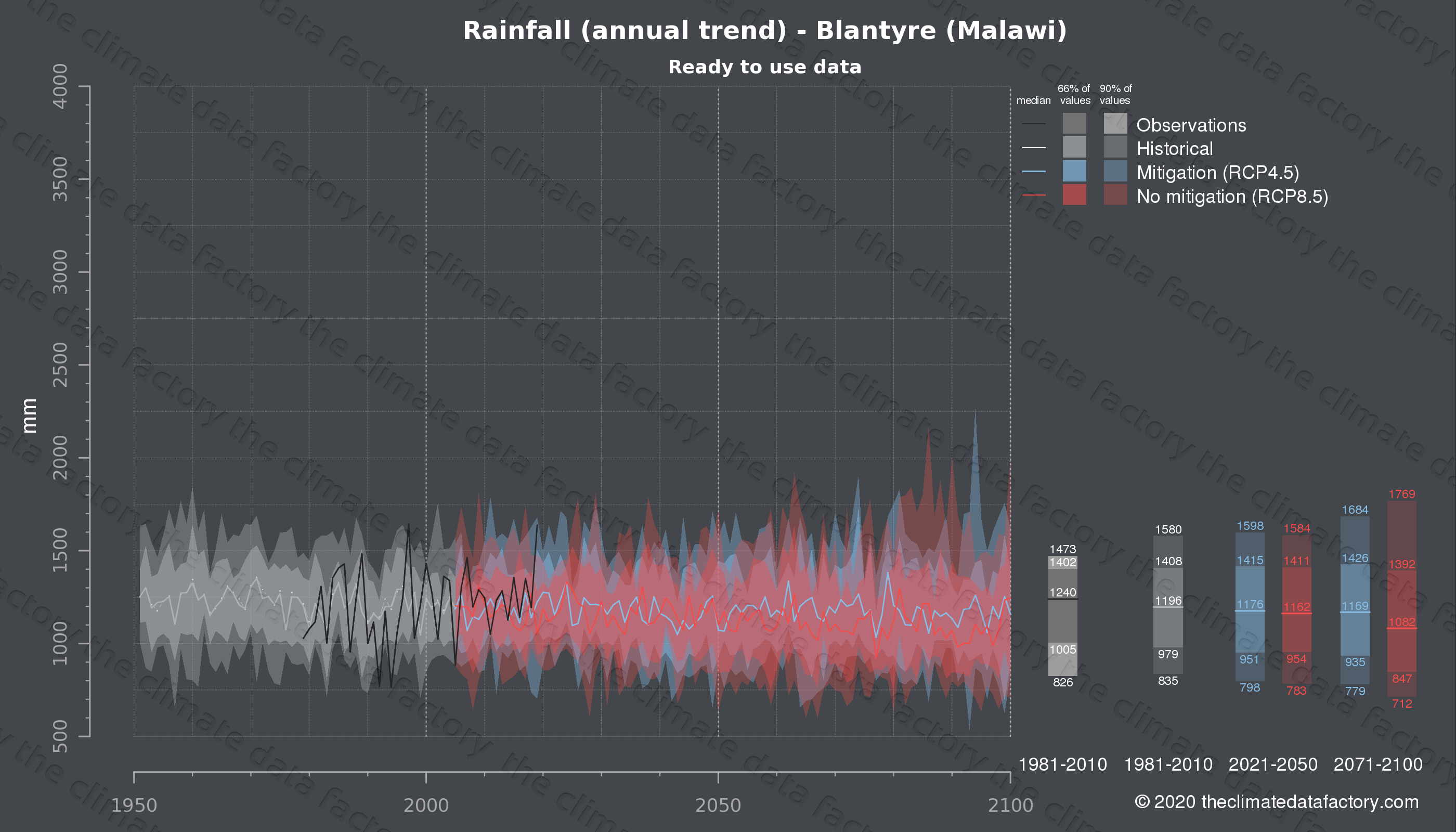 Graphic of projected rainfall for Blantyre (Malawi) under two climate change mitigation policy scenarios (RCP4.5, RCP8.5). Represented climate data are processed (bias-adjusted and quality controlled) data from IPCC models. https://theclimatedatafactory.com