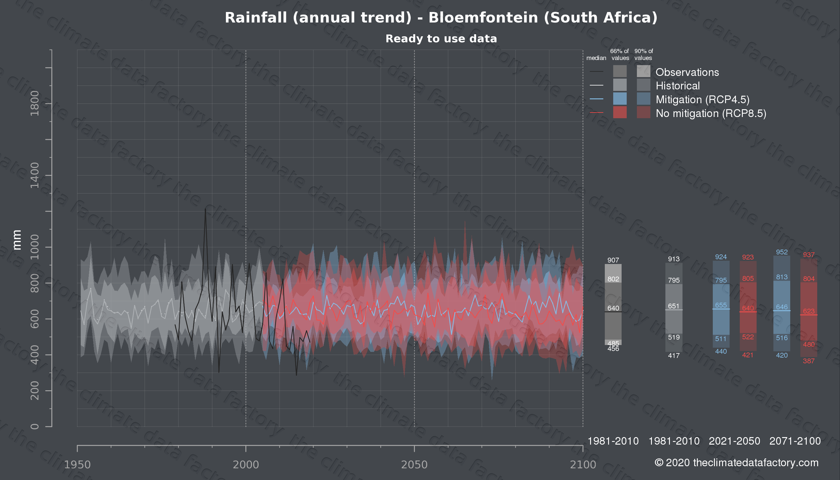 Graphic of projected rainfall for Bloemfontein (South Africa) under two climate change mitigation policy scenarios (RCP4.5, RCP8.5). Represented climate data are processed (bias-adjusted and quality controlled) data from IPCC models. https://theclimatedatafactory.com