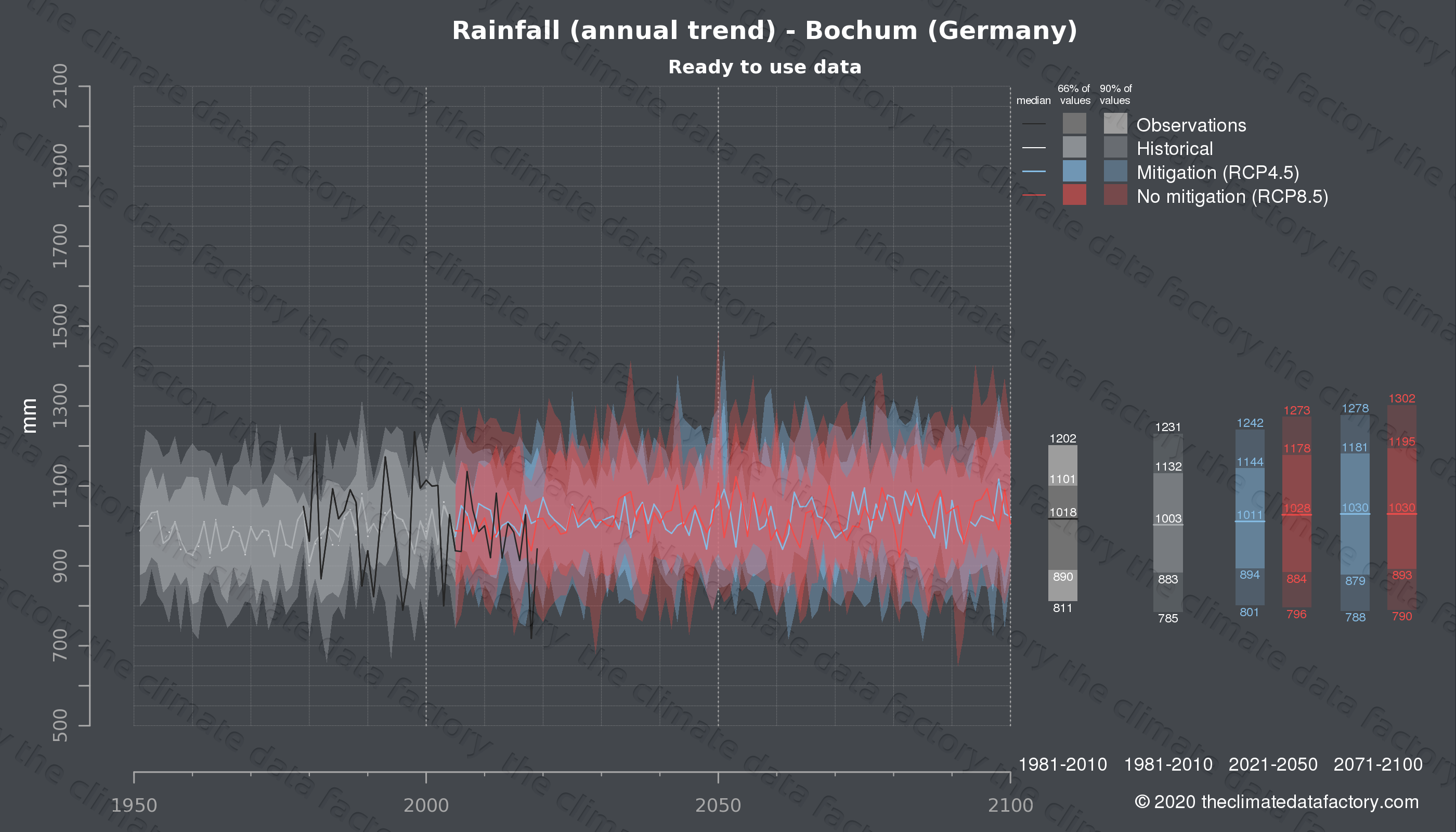 Graphic of projected rainfall for Bochum (Germany) under two climate change mitigation policy scenarios (RCP4.5, RCP8.5). Represented climate data are processed (bias-adjusted and quality controlled) data from IPCC models. https://theclimatedatafactory.com