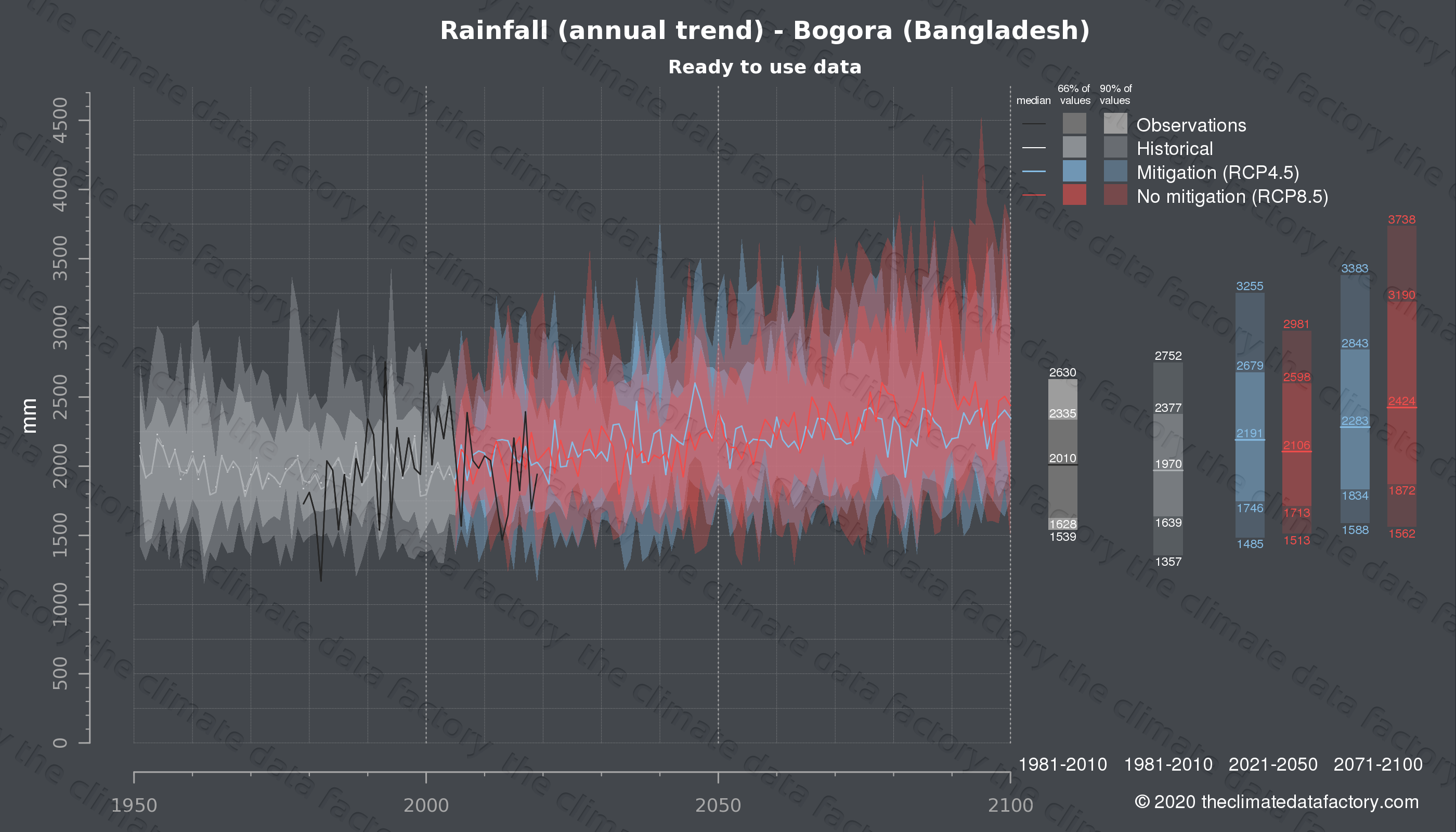 Graphic of projected rainfall for Bogora (Bangladesh) under two climate change mitigation policy scenarios (RCP4.5, RCP8.5). Represented climate data are processed (bias-adjusted and quality controlled) data from IPCC models. https://theclimatedatafactory.com