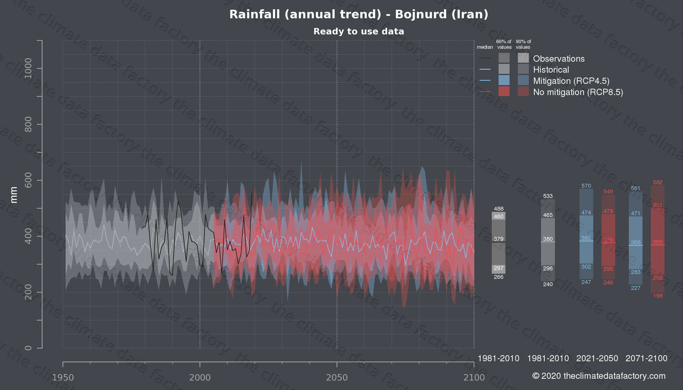 Graphic of projected rainfall for Bojnurd (Iran) under two climate change mitigation policy scenarios (RCP4.5, RCP8.5). Represented climate data are processed (bias-adjusted and quality controlled) data from IPCC models. https://theclimatedatafactory.com