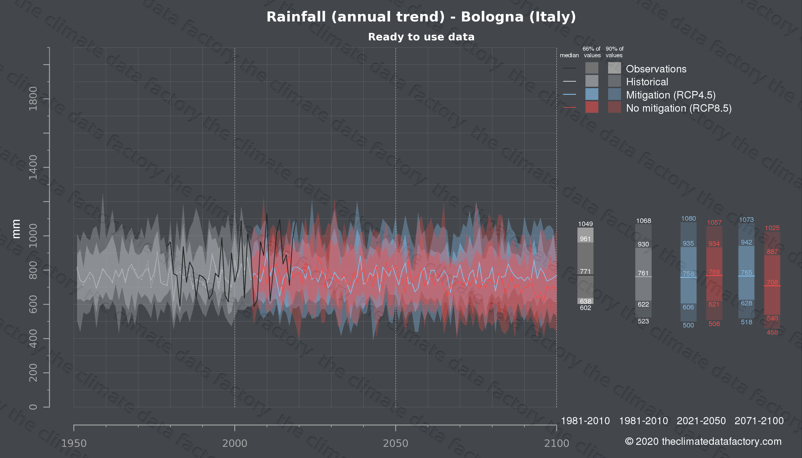Graphic of projected rainfall for Bologna (Italy) under two climate change mitigation policy scenarios (RCP4.5, RCP8.5). Represented climate data are processed (bias-adjusted and quality controlled) data from IPCC models. https://theclimatedatafactory.com
