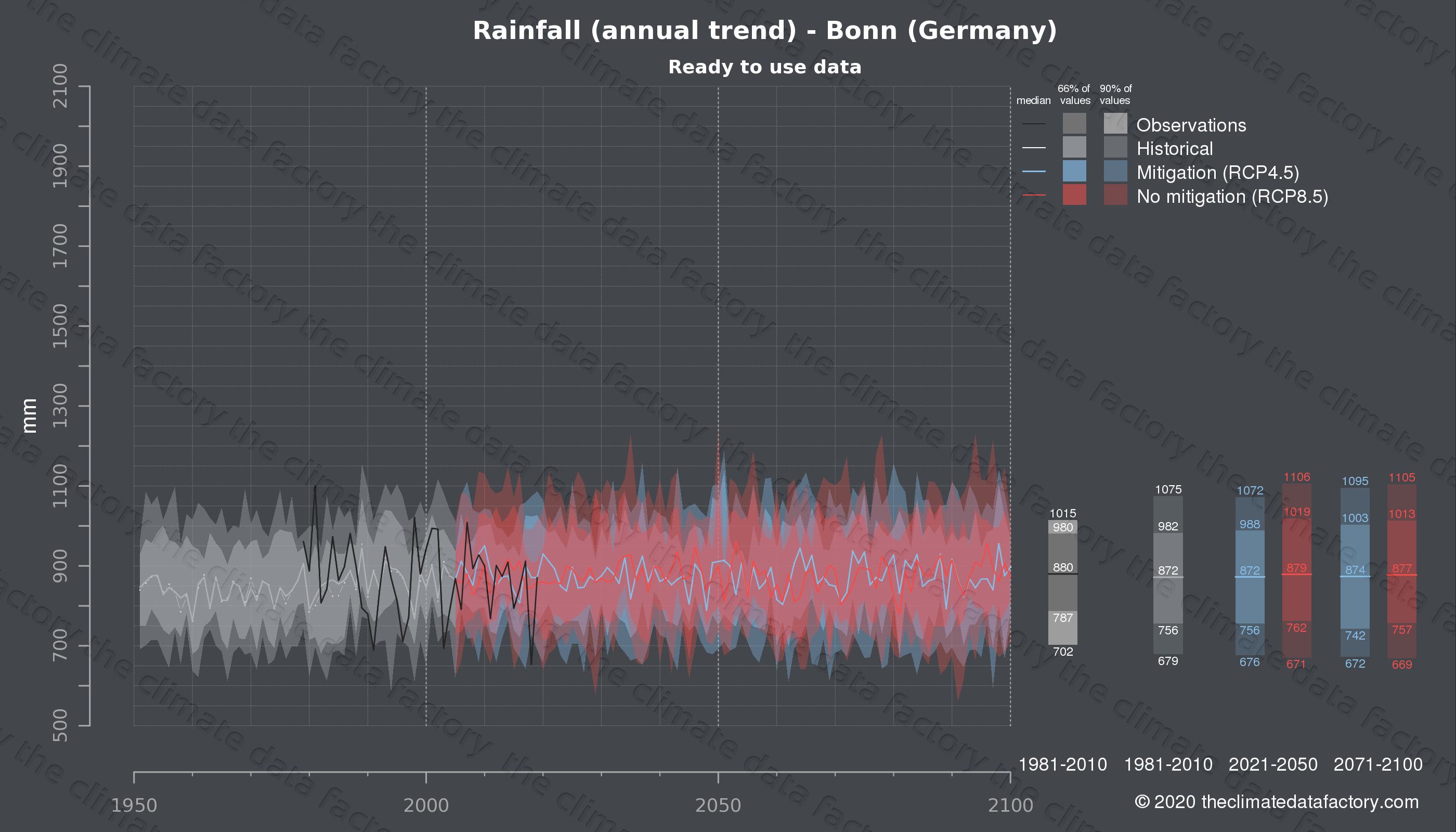 Graphic of projected rainfall for Bonn (Germany) under two climate change mitigation policy scenarios (RCP4.5, RCP8.5). Represented climate data are processed (bias-adjusted and quality controlled) data from IPCC models. https://theclimatedatafactory.com