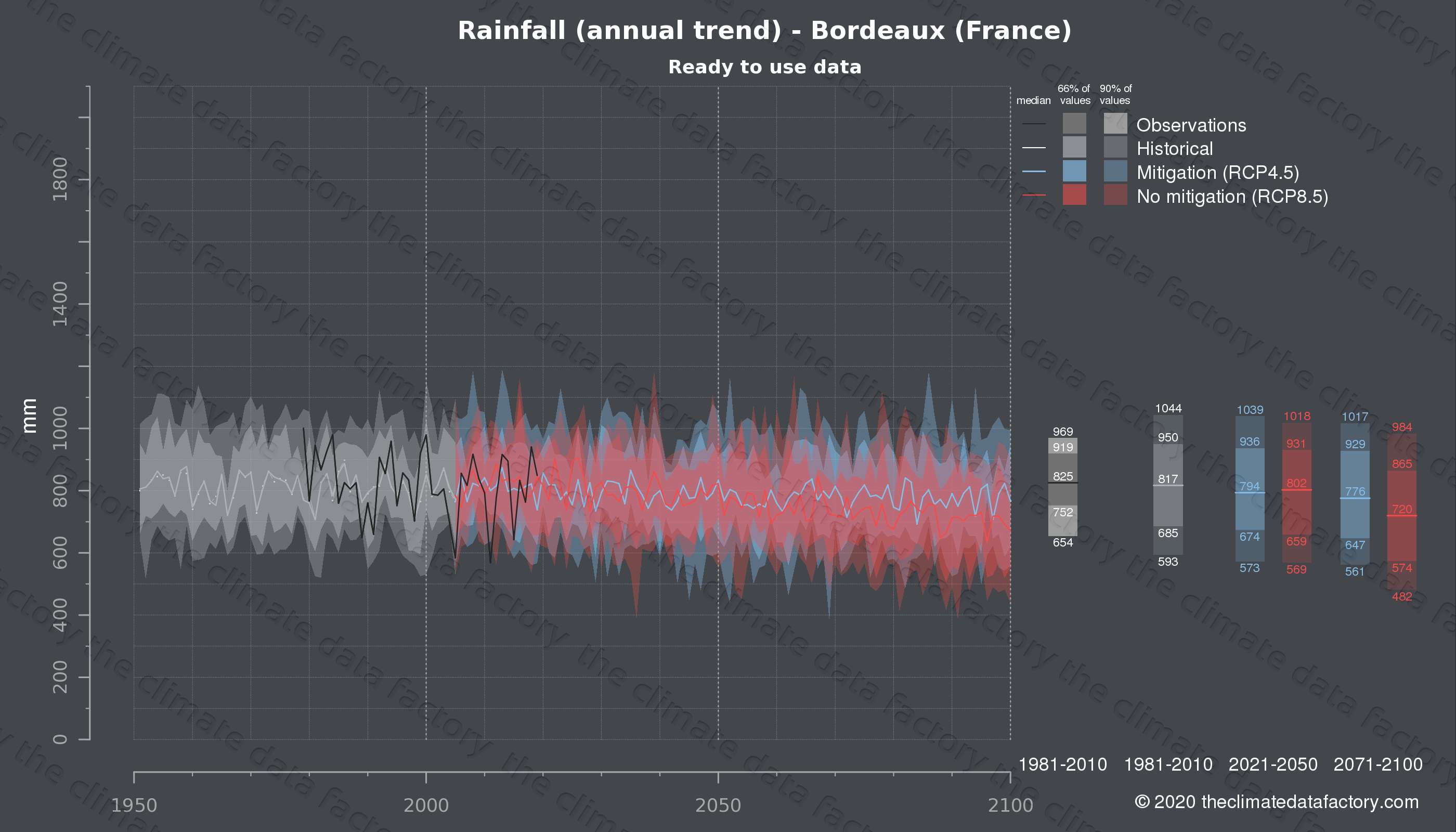 Graphic of projected rainfall for Bordeaux (France) under two climate change mitigation policy scenarios (RCP4.5, RCP8.5). Represented climate data are processed (bias-adjusted and quality controlled) data from IPCC models. https://theclimatedatafactory.com