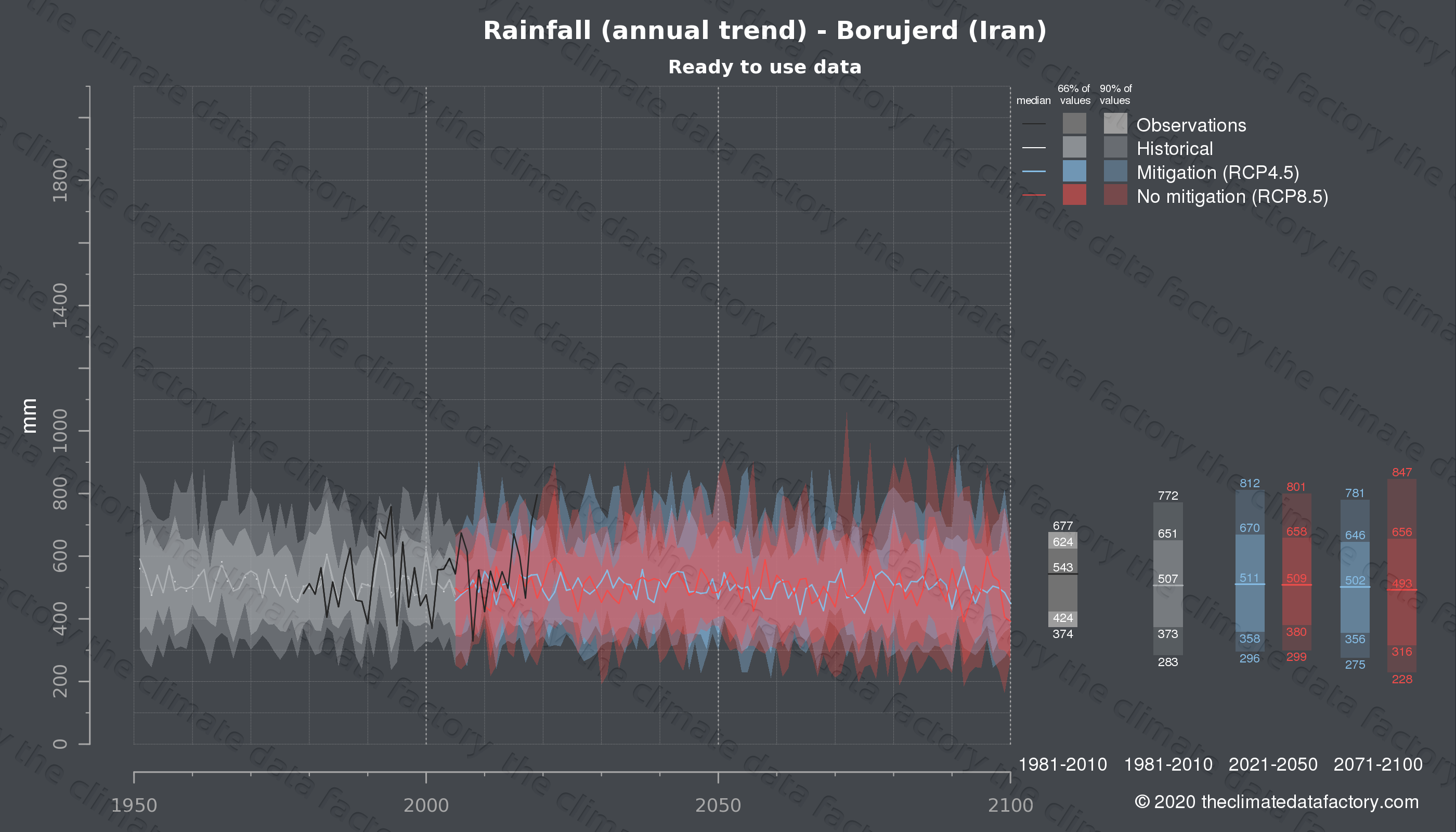Graphic of projected rainfall for Borujerd (Iran) under two climate change mitigation policy scenarios (RCP4.5, RCP8.5). Represented climate data are processed (bias-adjusted and quality controlled) data from IPCC models. https://theclimatedatafactory.com