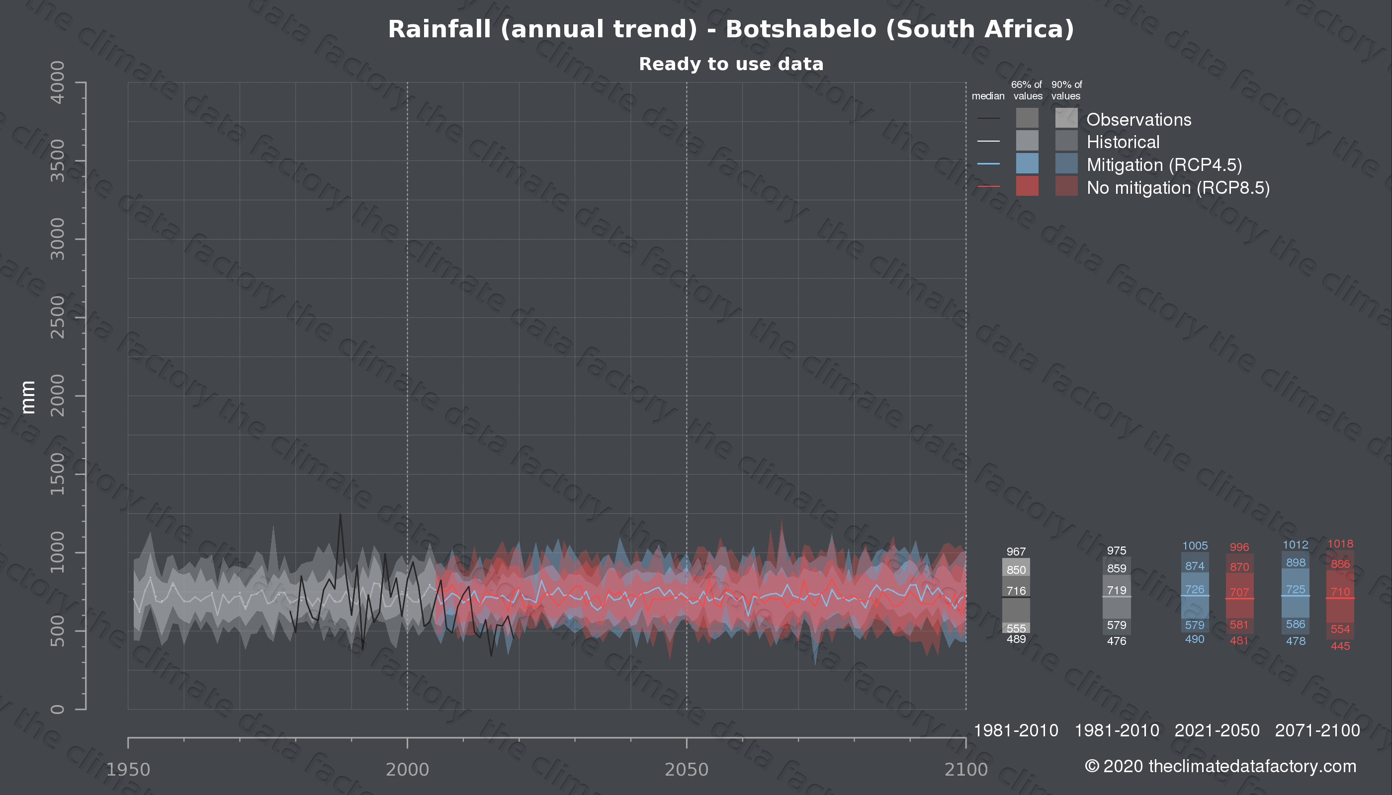 Graphic of projected rainfall for Botshabelo (South Africa) under two climate change mitigation policy scenarios (RCP4.5, RCP8.5). Represented climate data are processed (bias-adjusted and quality controlled) data from IPCC models. https://theclimatedatafactory.com