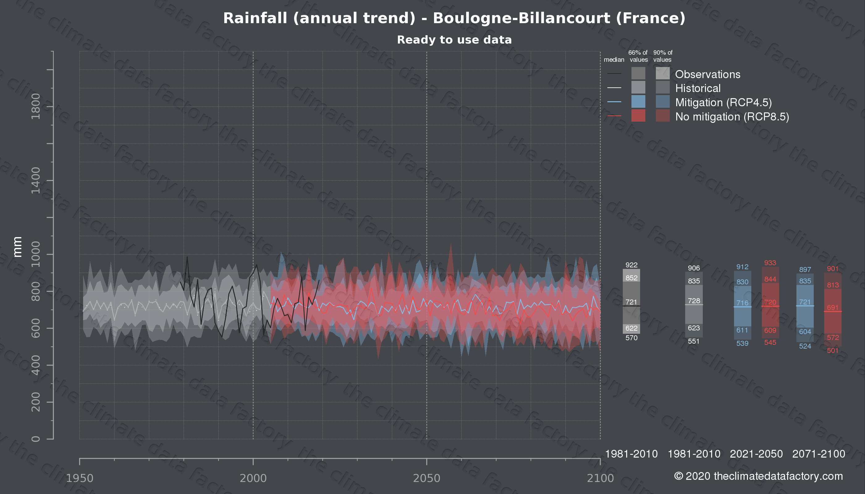 Graphic of projected rainfall for Boulogne-Billancourt (France) under two climate change mitigation policy scenarios (RCP4.5, RCP8.5). Represented climate data are processed (bias-adjusted and quality controlled) data from IPCC models. https://theclimatedatafactory.com