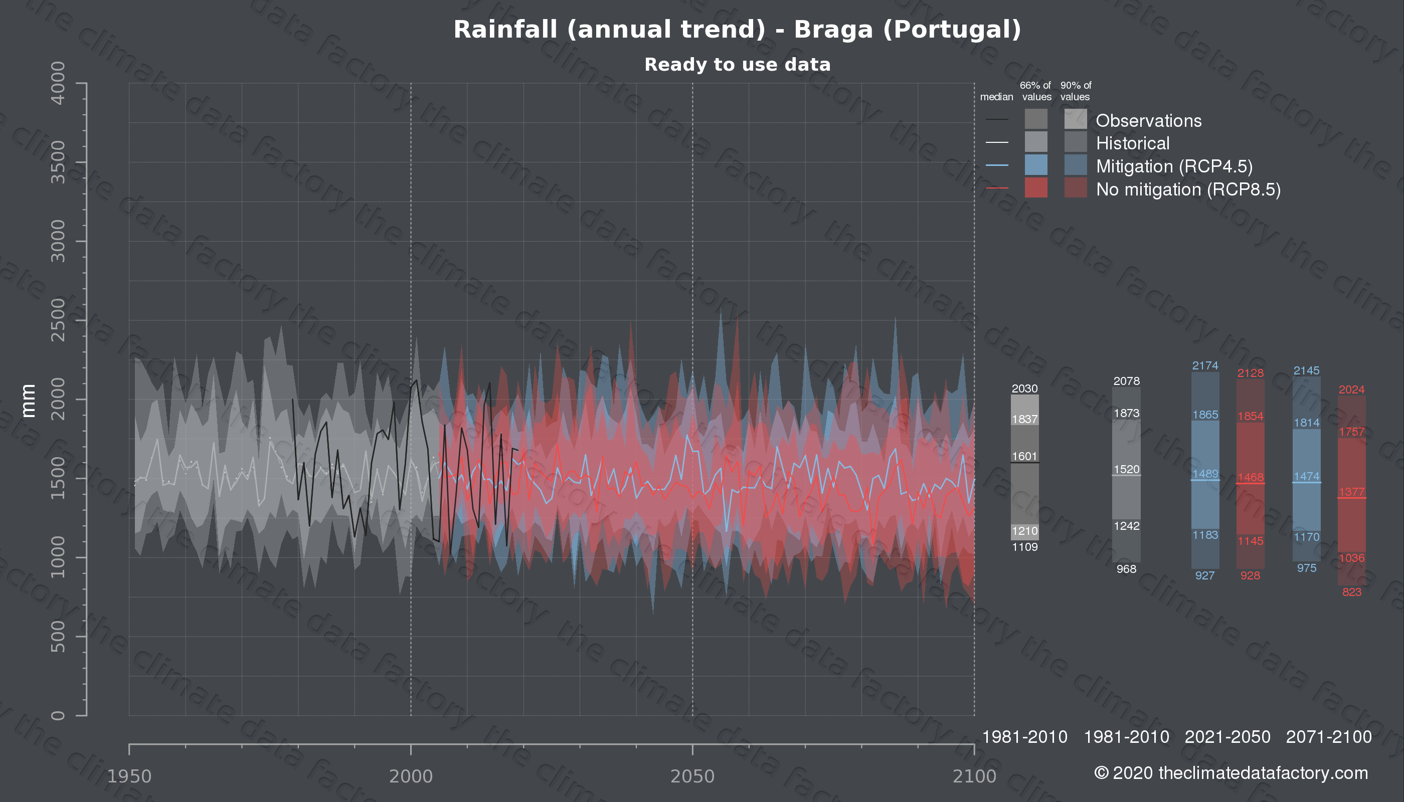Graphic of projected rainfall for Braga (Portugal) under two climate change mitigation policy scenarios (RCP4.5, RCP8.5). Represented climate data are processed (bias-adjusted and quality controlled) data from IPCC models. https://theclimatedatafactory.com