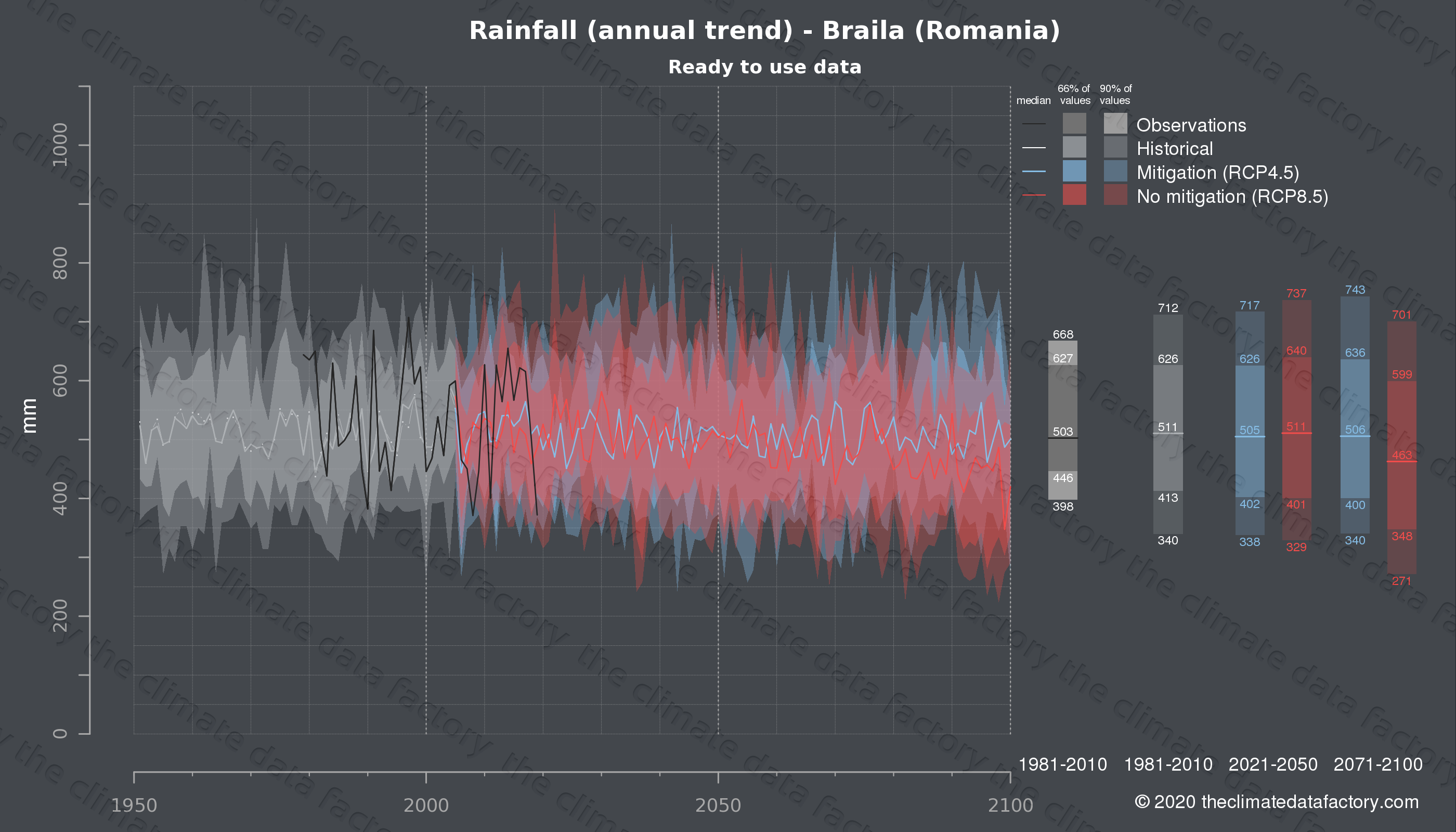 Graphic of projected rainfall for Braila (Romania) under two climate change mitigation policy scenarios (RCP4.5, RCP8.5). Represented climate data are processed (bias-adjusted and quality controlled) data from IPCC models. https://theclimatedatafactory.com